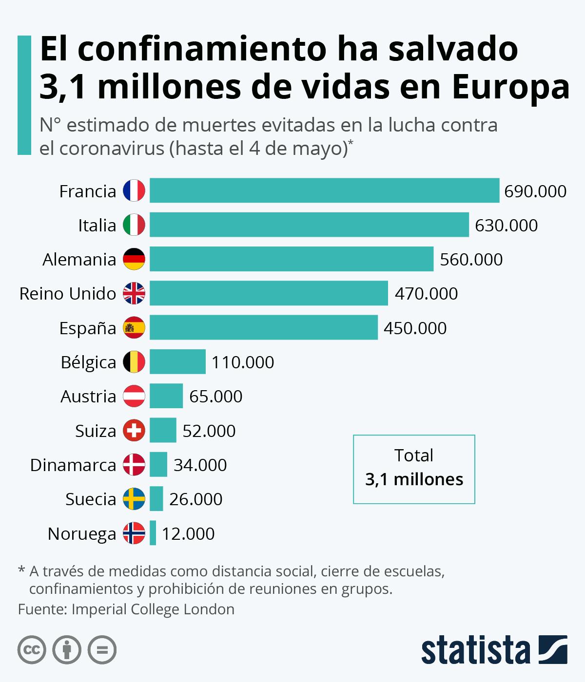 Infografía: ¿Cuántas vidas hemos salvado quedándonos en casa? | Statista
