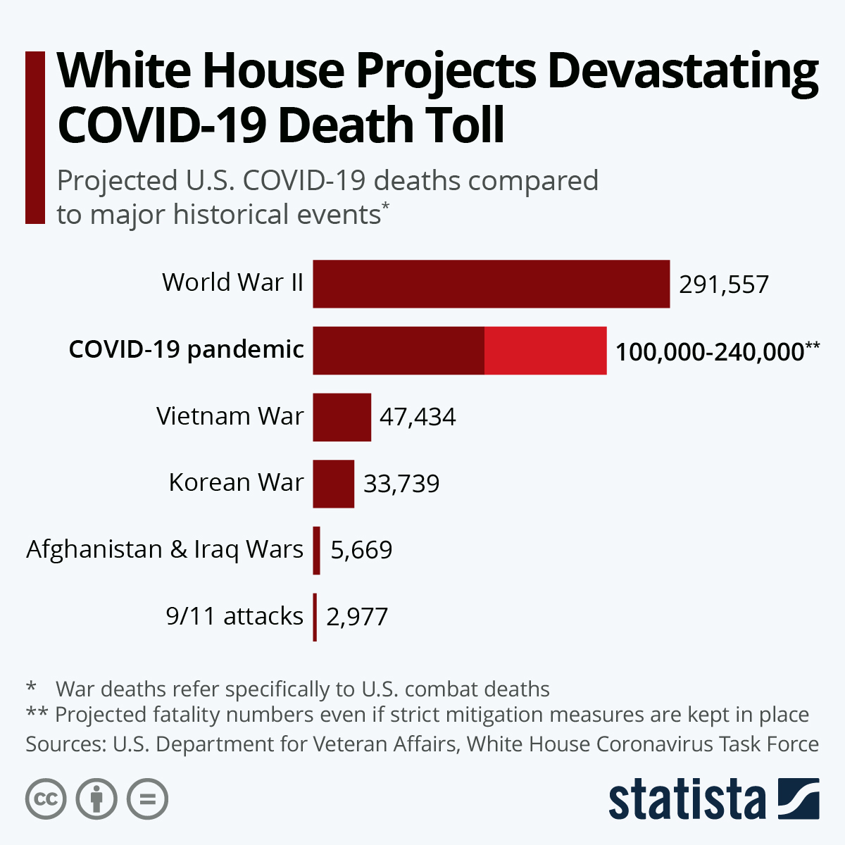 Infographic: White House Projects Devastating COVID-19 Death Toll | Statista