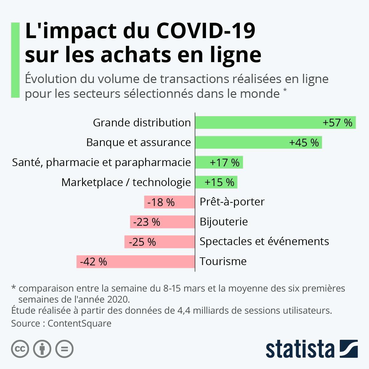 Infographie: L'impact du confinement sur les achats en ligne | Statista