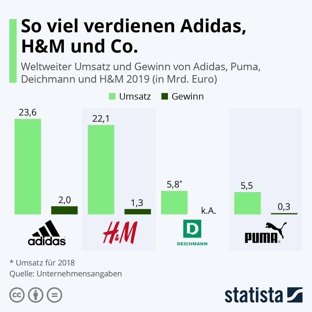 Infografik: So viel verdienen Adidas, H&M und Co. | Statista