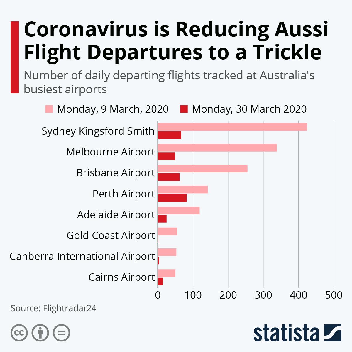 Infographic: Coronavirus is Reducing Aussi Flight Departures to a Trickle | Statista