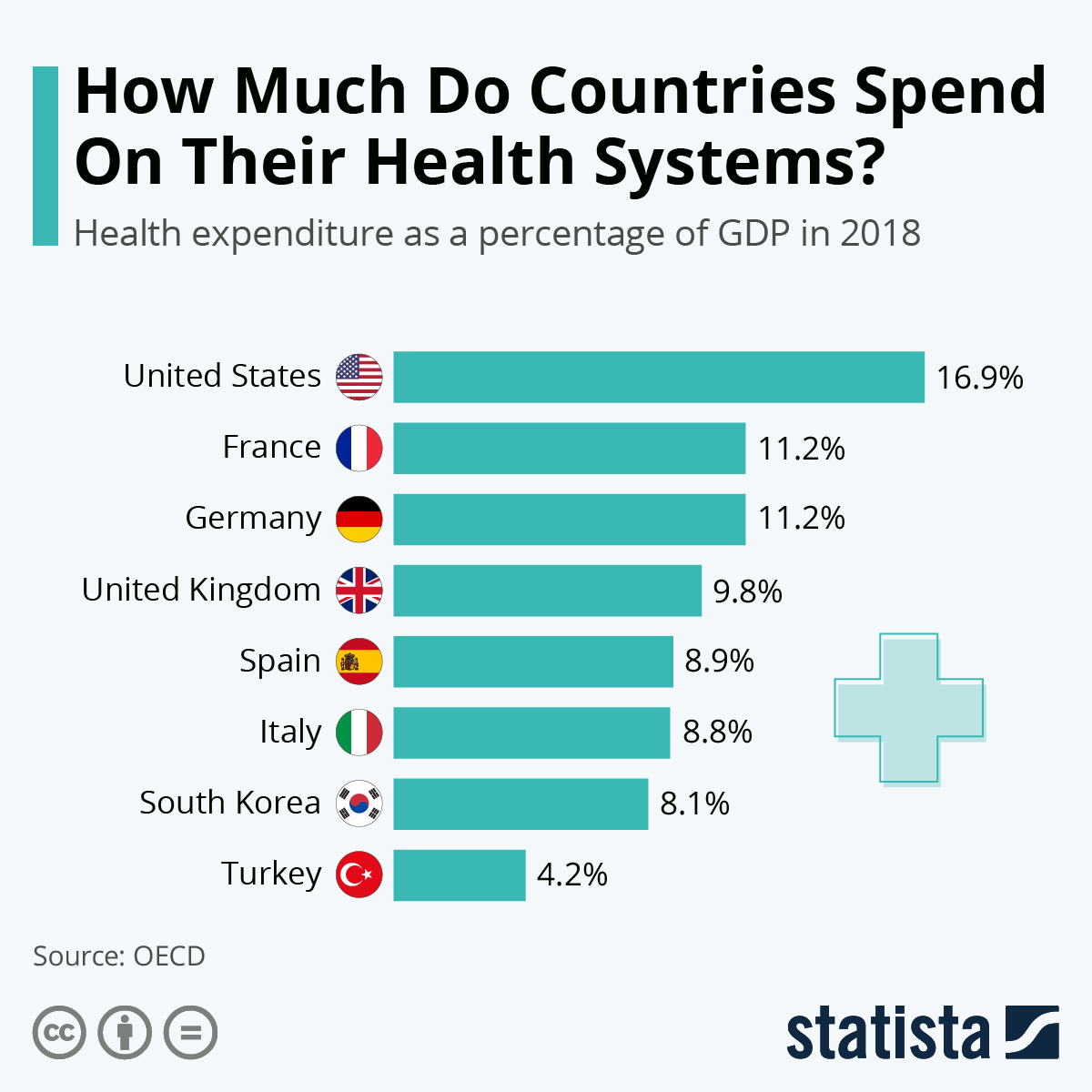 Infographic: How Much Do Countries Spend On Their Health Systems? | Statista