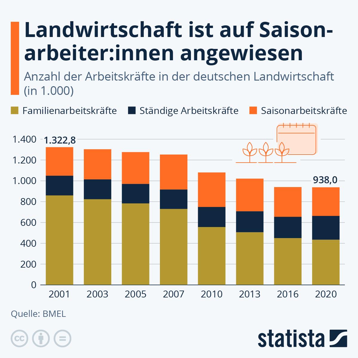 Infografik: So viel Arbeitskraft fehlt auf den Feldern   Statista