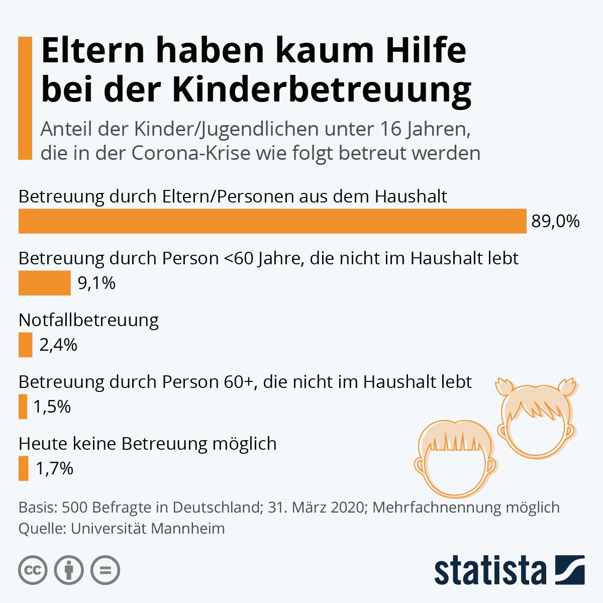 Infografik: Eltern haben kaum Hilfe bei der Kinderbetreuung | Statista