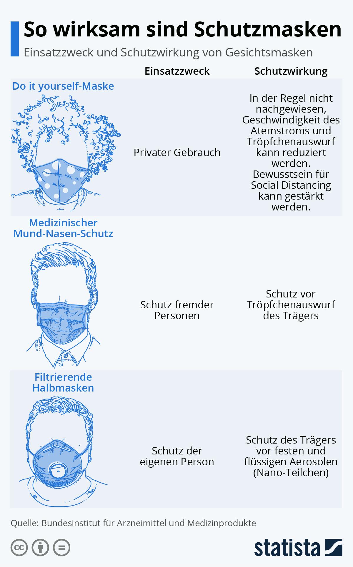 Infografik: So wirksam sind Schutzmasken | Statista