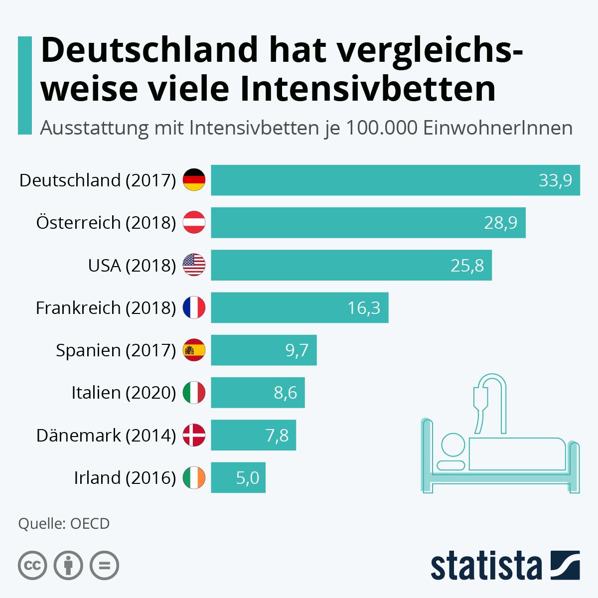Infografik: Deutschland hat vergleichsweise viele Intensivbetten | Statista