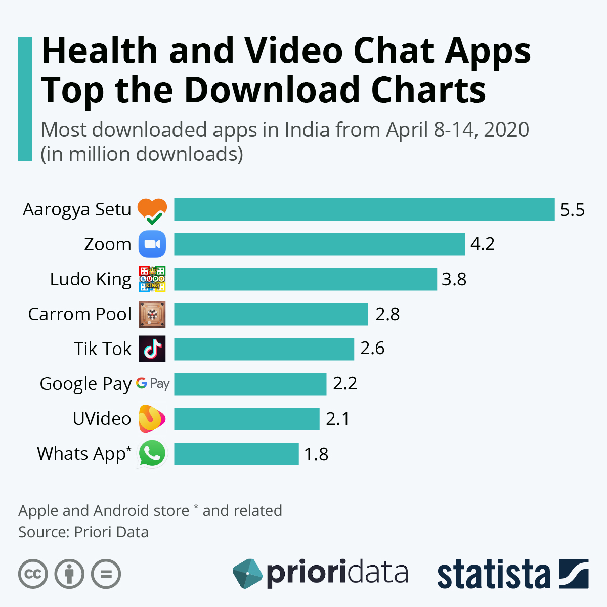 Infographic: Health and Video Chat Apps Top Indian Download Charts   Statista