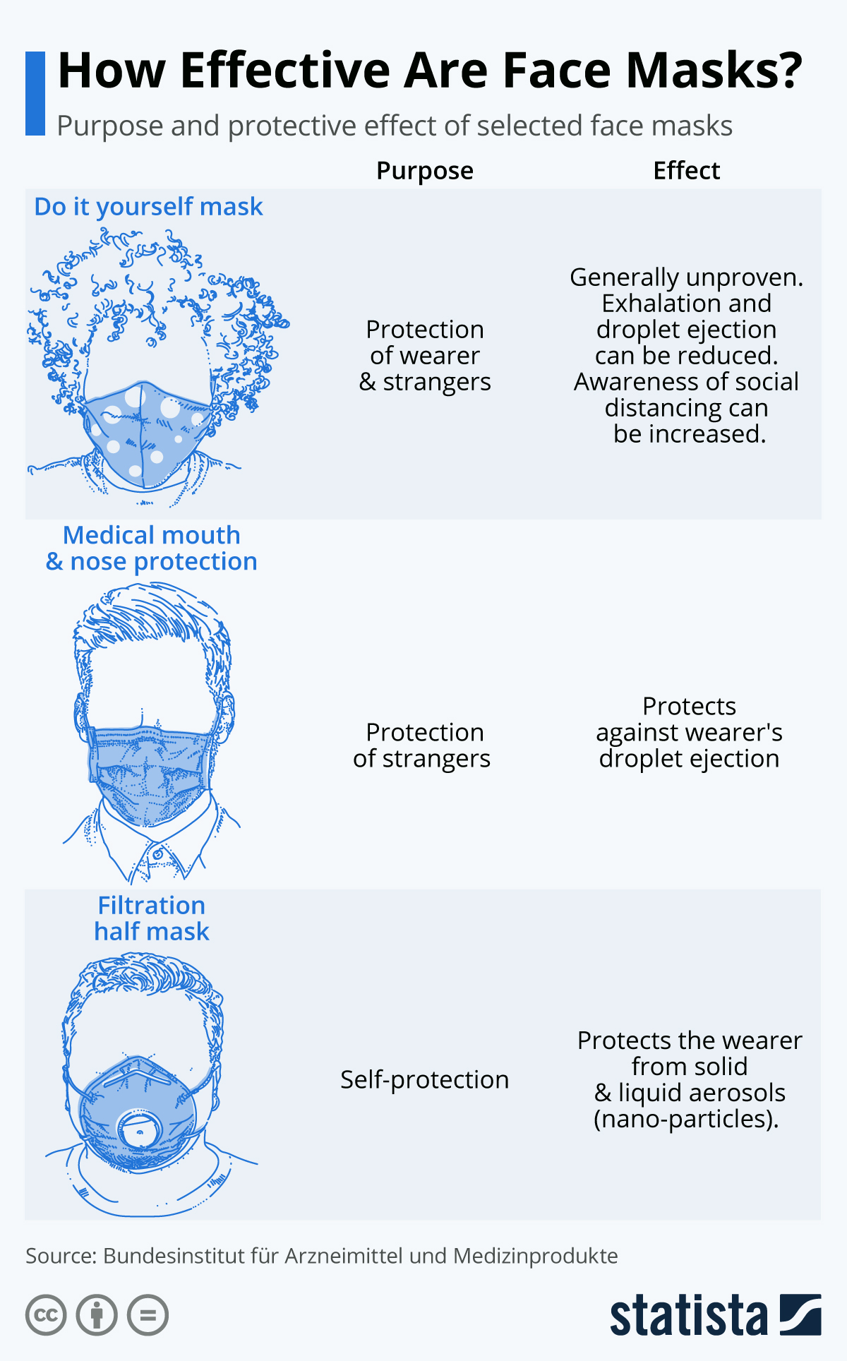 Infographic: How Effective Are Face Masks? | Statista