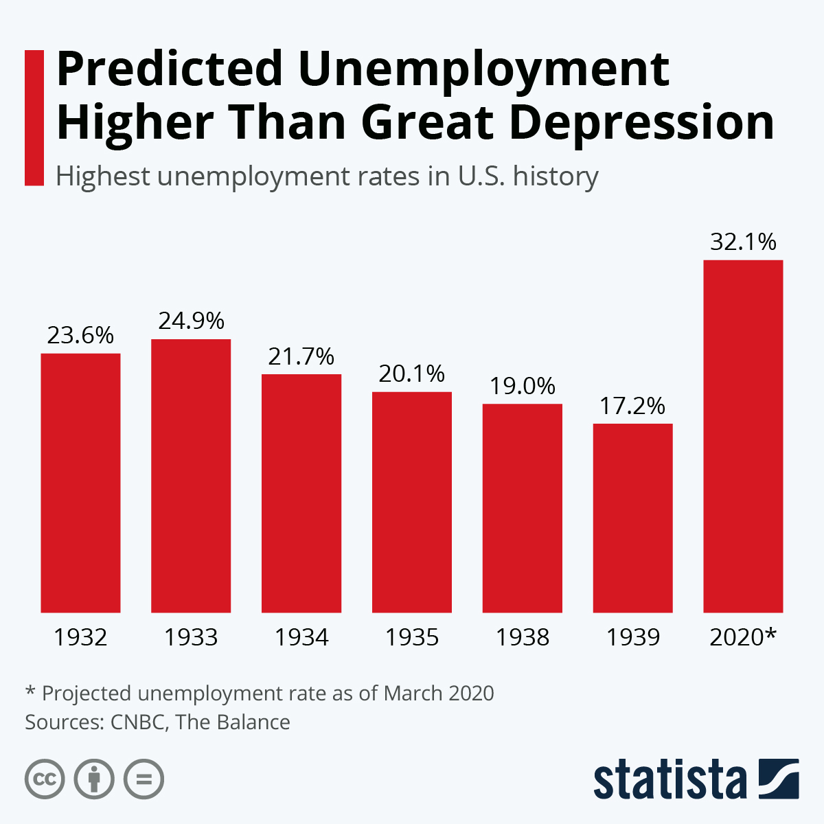 Infographic: Predicted Unemployment Higher Than Great Depression | Statista