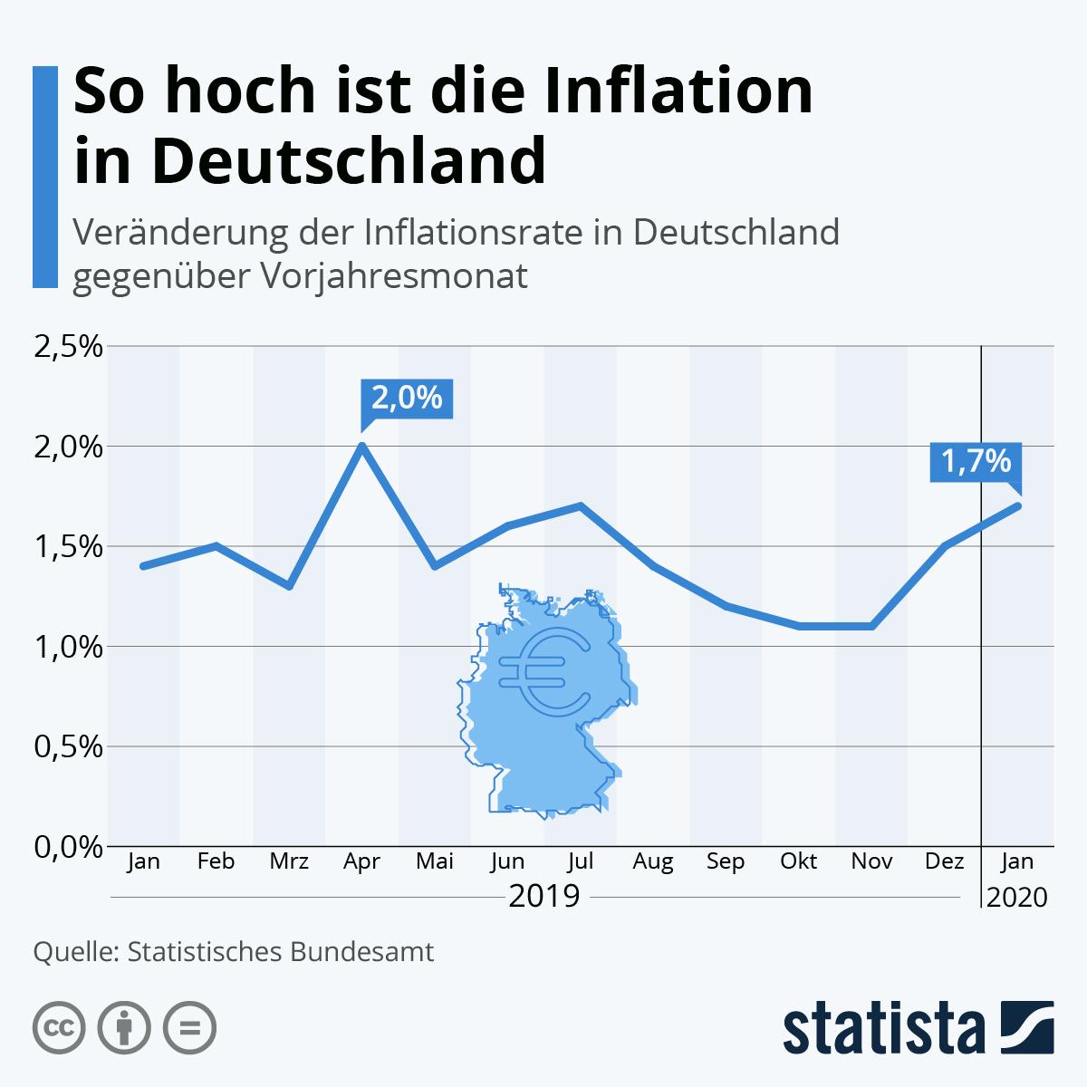 Infografik: So hoch ist die Inflation in Deutschland | Statista