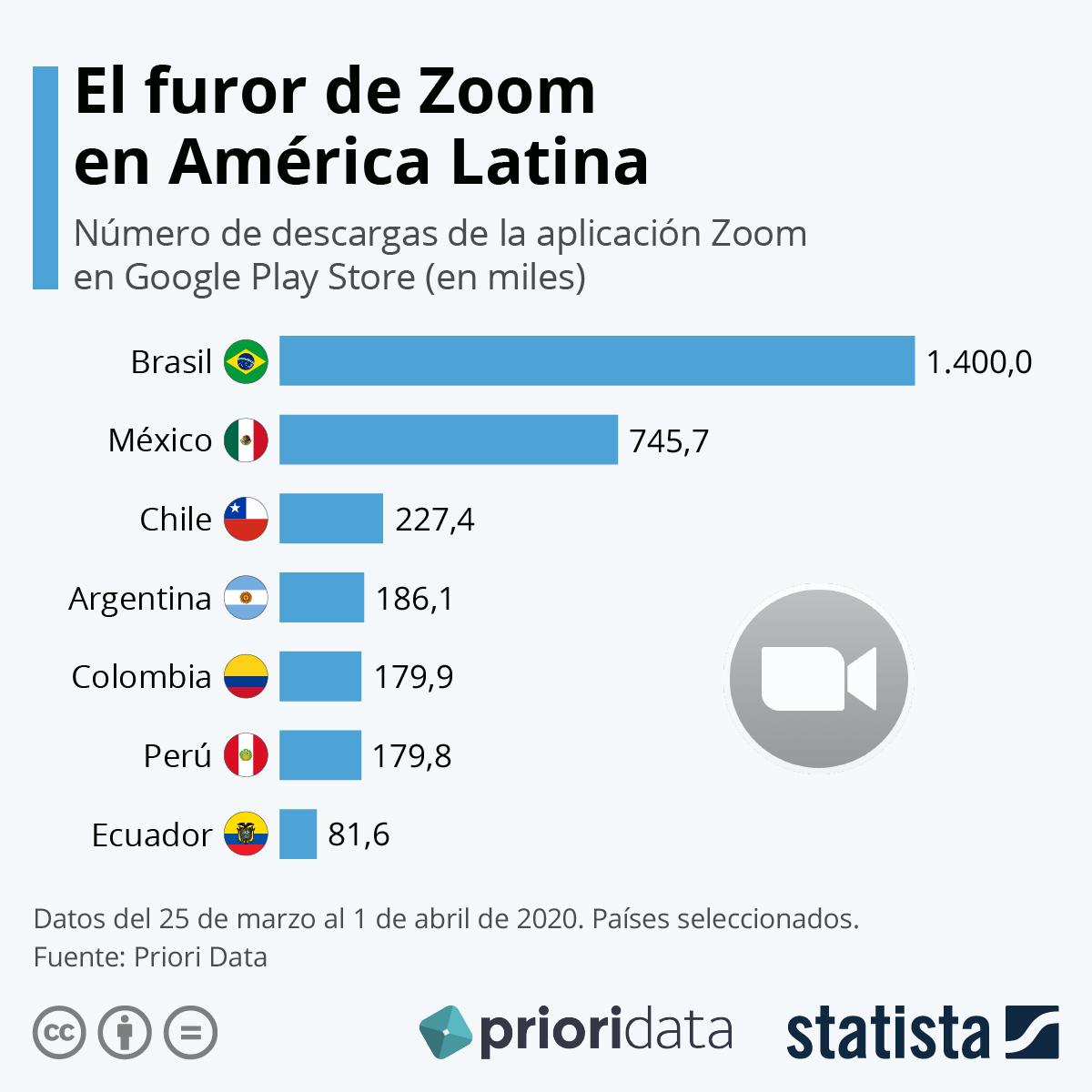 Infografía: La app de reuniones Zoom conquista Latinoamérica | Statista