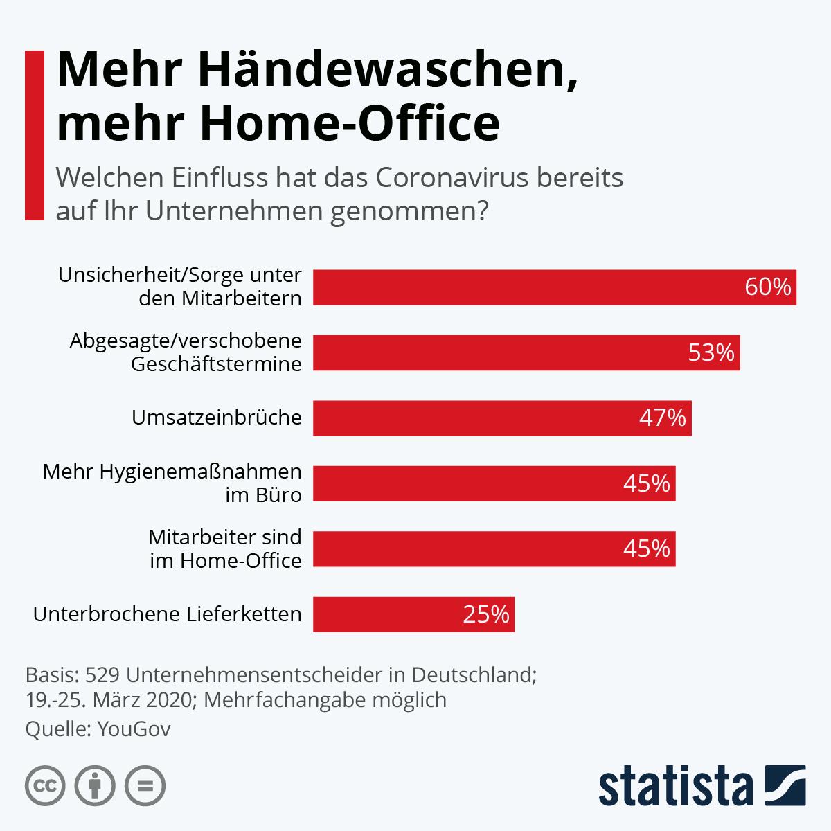 Infografik: Mehr Händewaschen, mehr Home-Office | Statista
