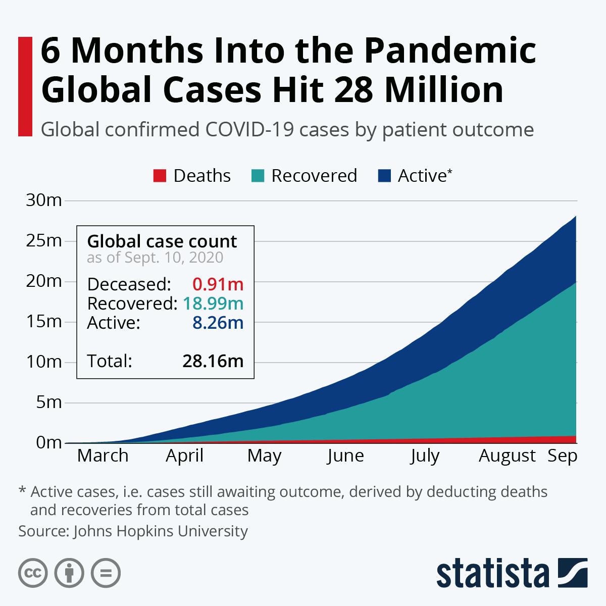 Infographic: The Global Rise of the Coronavirus | Statista