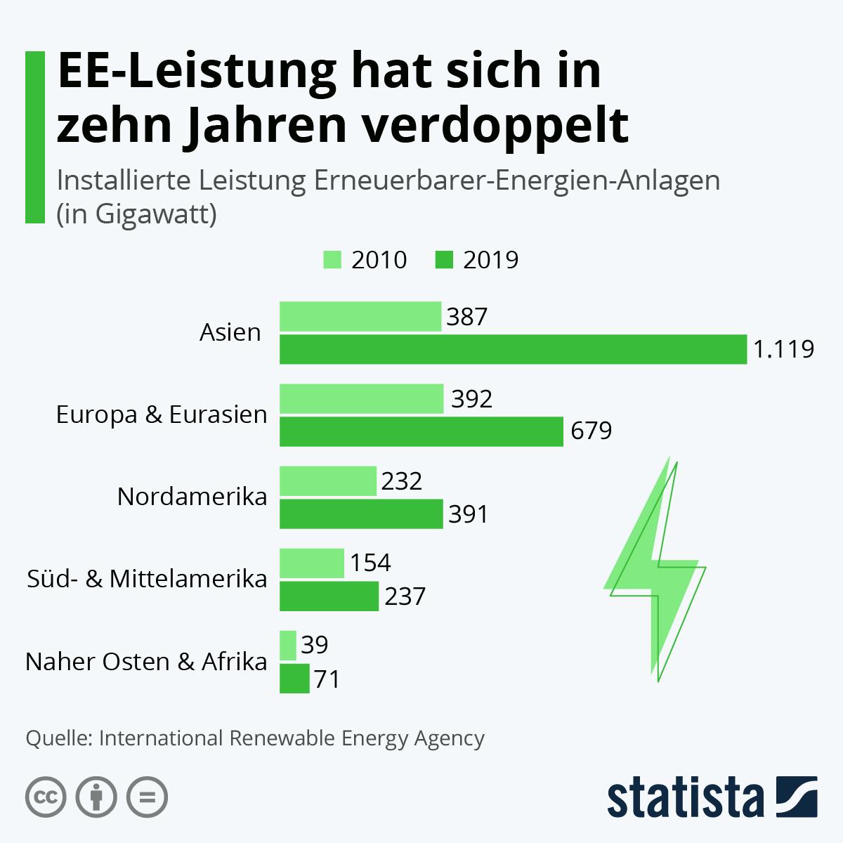 Infografik: EE-Leistung hat sich in zehn Jahren verdoppelt | Statista
