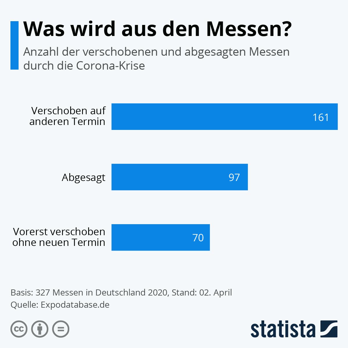 Infografik: Was wird aus den Messen?   Statista