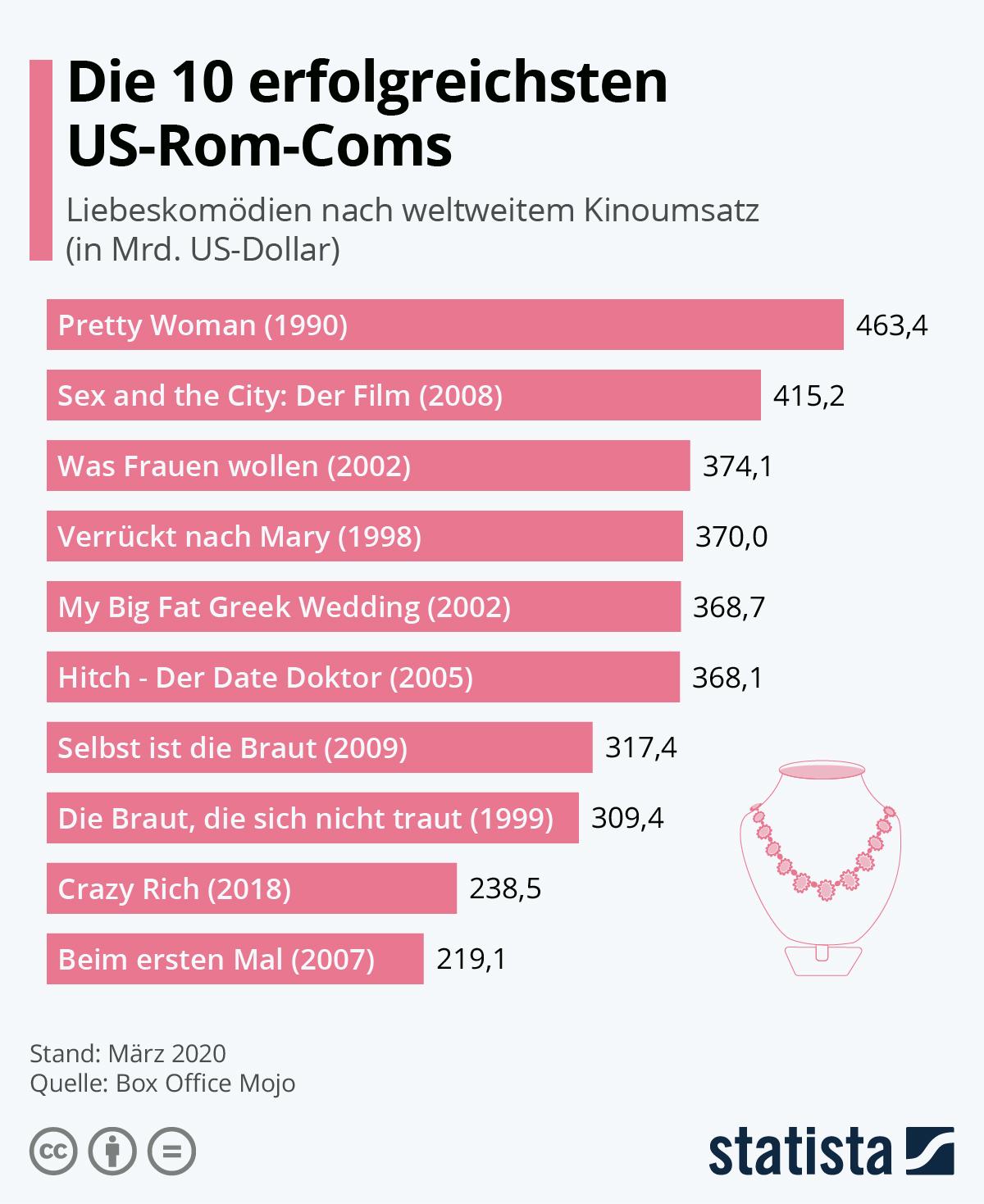 Infografik: Die 10 erfolgreichsten US-Rom-Coms | Statista