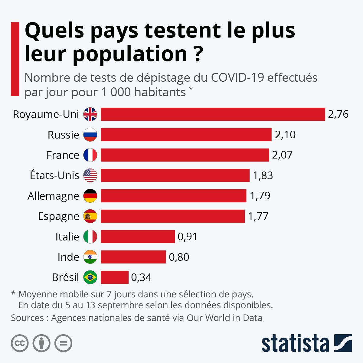 Infographie: Quels pays testent le plus leur population ? | Statista