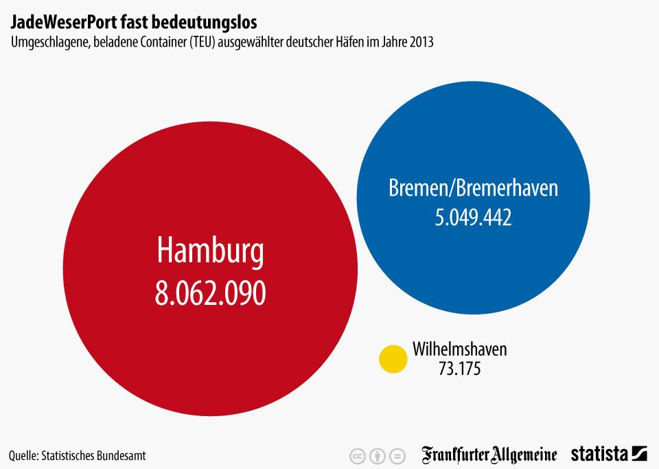 Infografik: JadeWeserPort war 2013 fast bedeutungslos   Statista