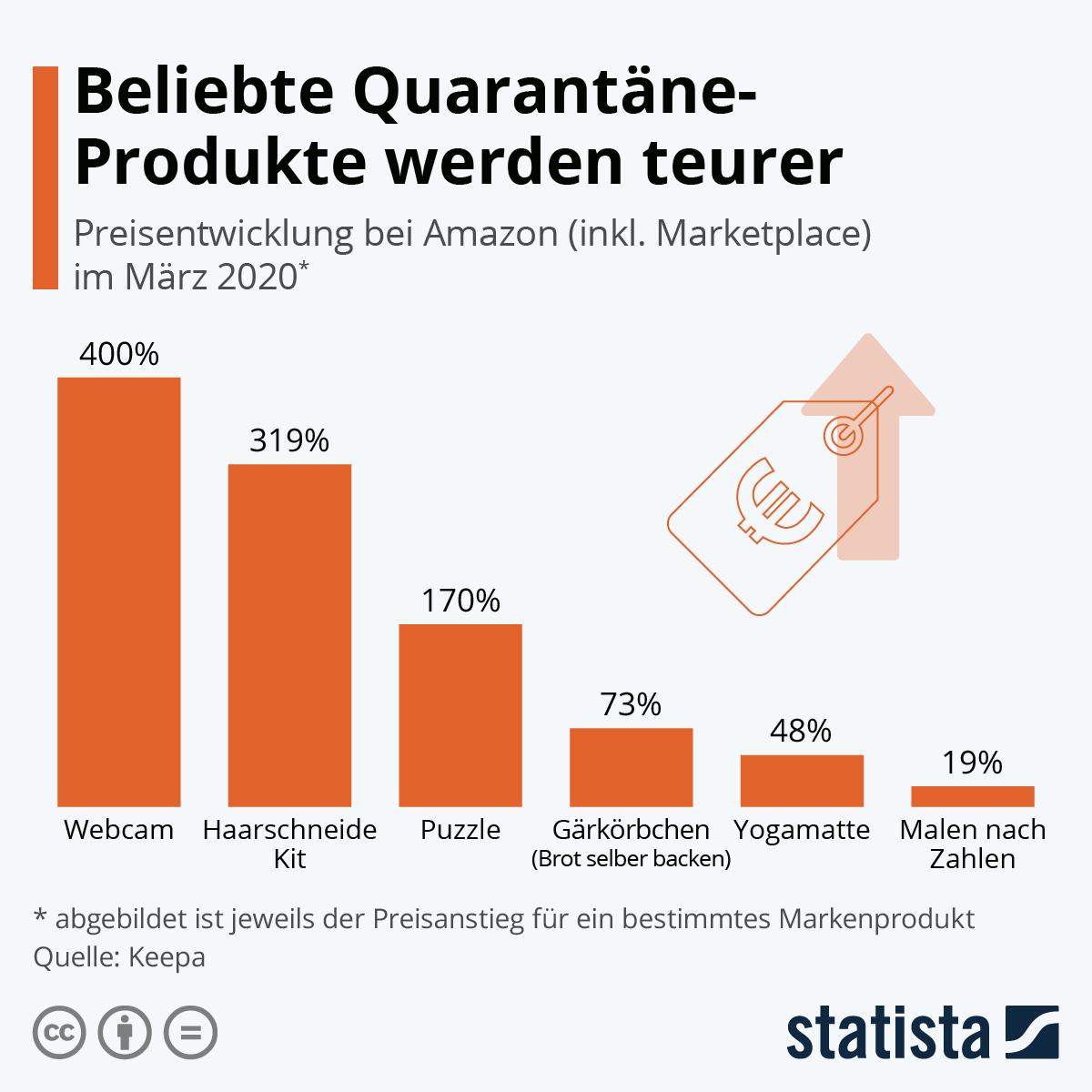 Infografik: Beliebte Quarantäne-Produkte werden teurer | Statista