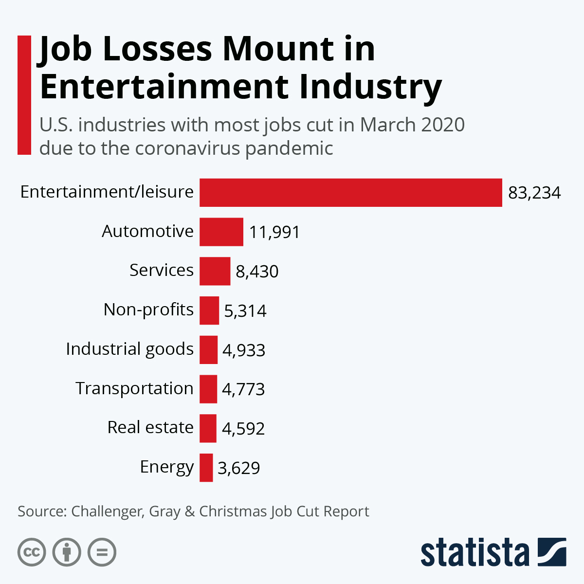 Infographic: Job Losses Mount in Entertainment Industry   Statista