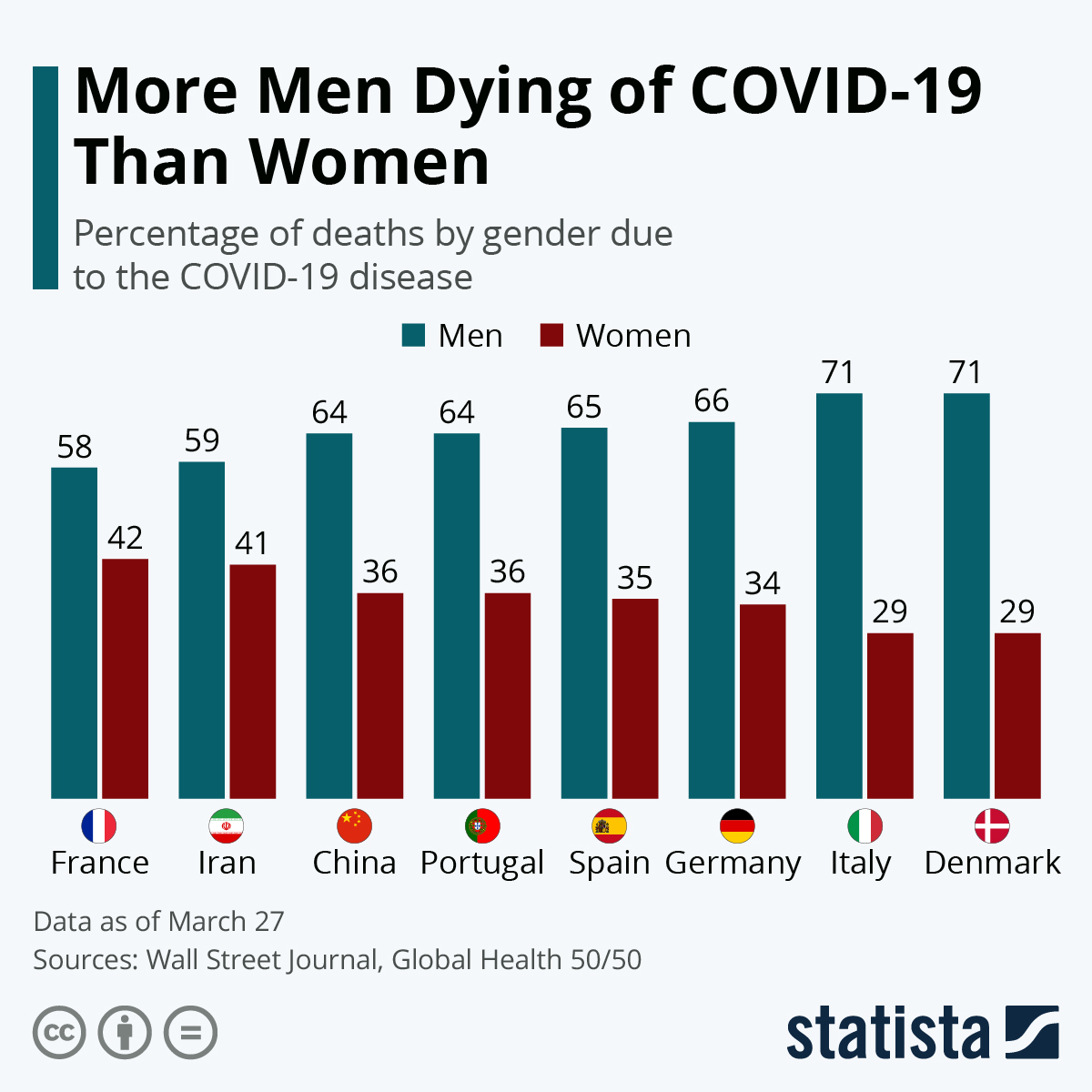 Infographic: More Men Dying of COVID-19 Than Women | Statista