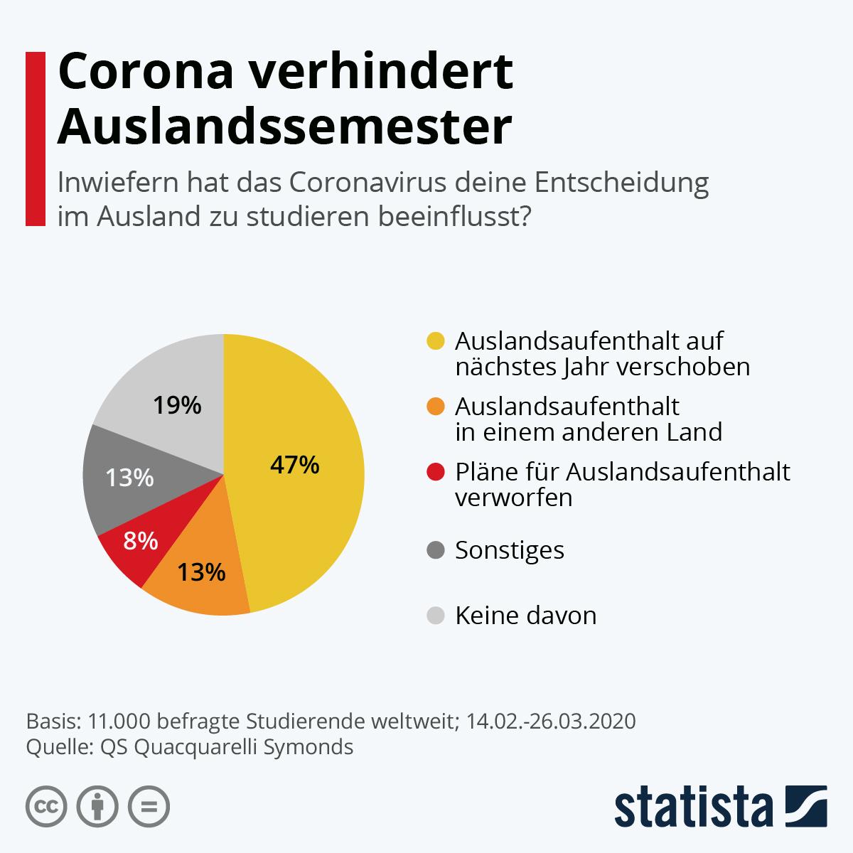 Infografik: Corona verhindert Auslandssemester | Statista