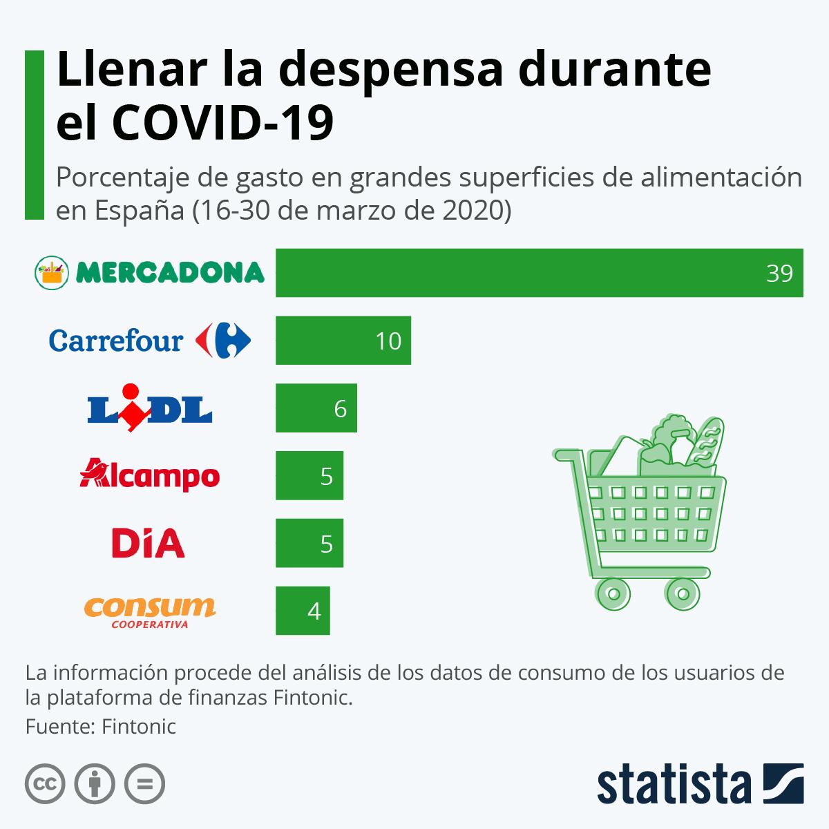 Infografía: Llenar la despensa durante el COVID-19 | Statista