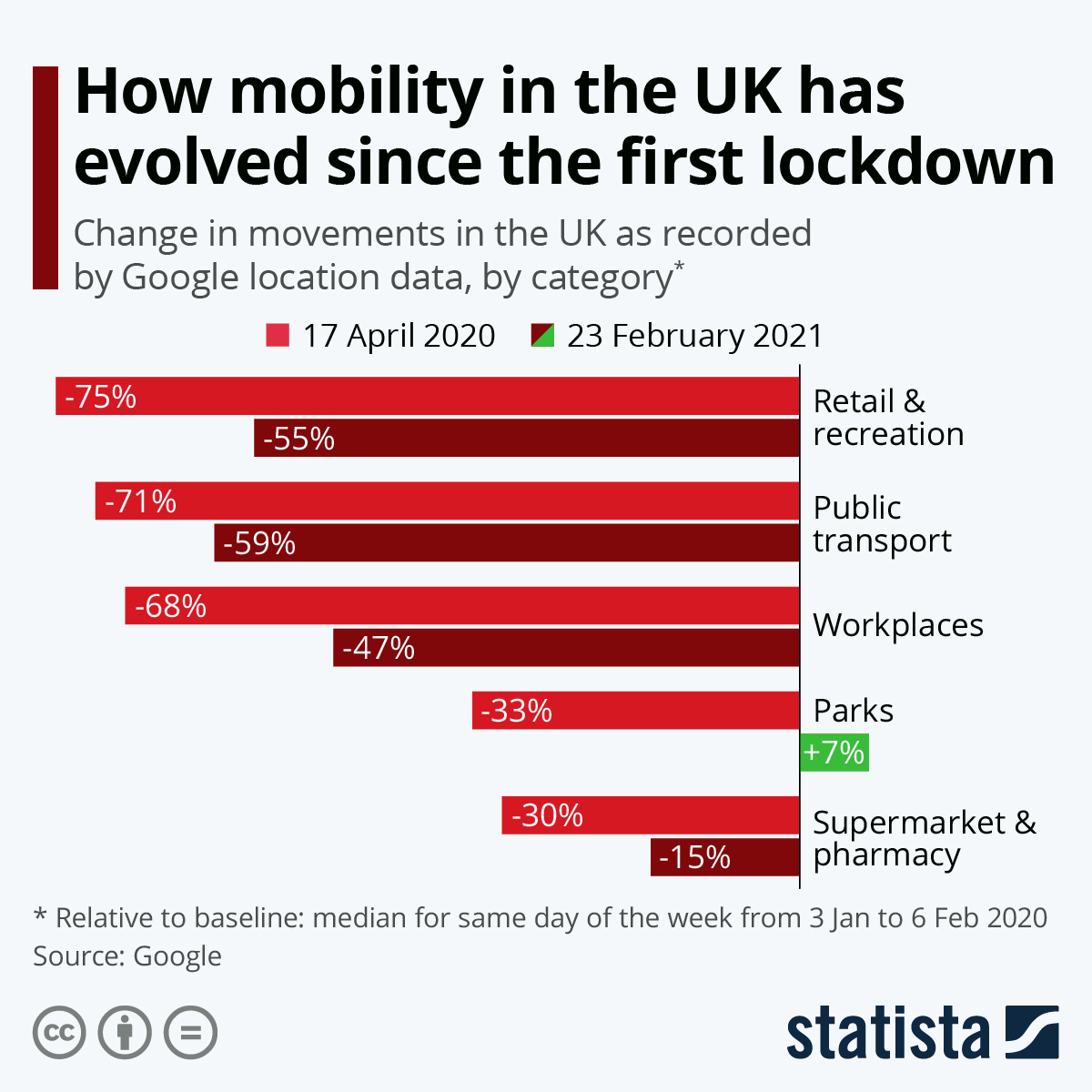 Infographic: How movement in the UK is evolving under lockdown | Statista