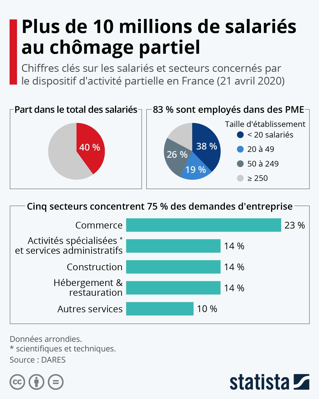 Infographie: Plus de 10 millions de salariés au chômage partiel | Statista