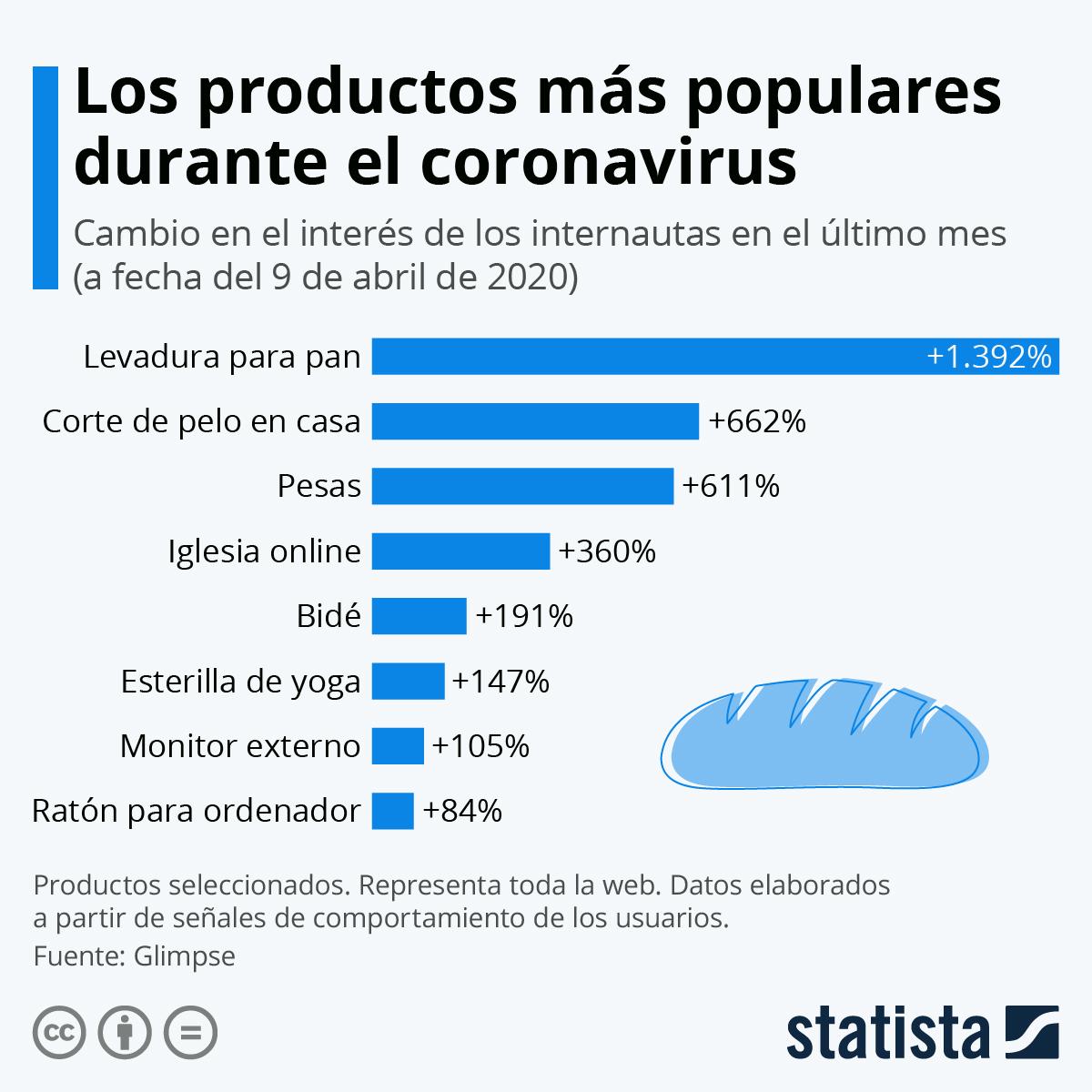 Los productos más populares durante el confinamiento. Fuente: Statista/Glimpe