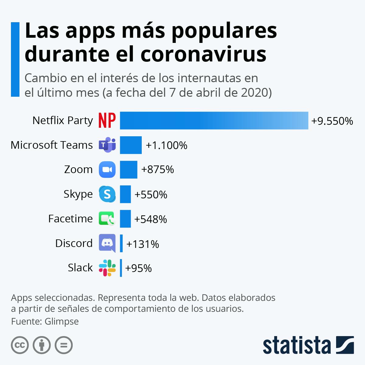 Infografía: Las apps que han despertado más interés en el último mes | Statista