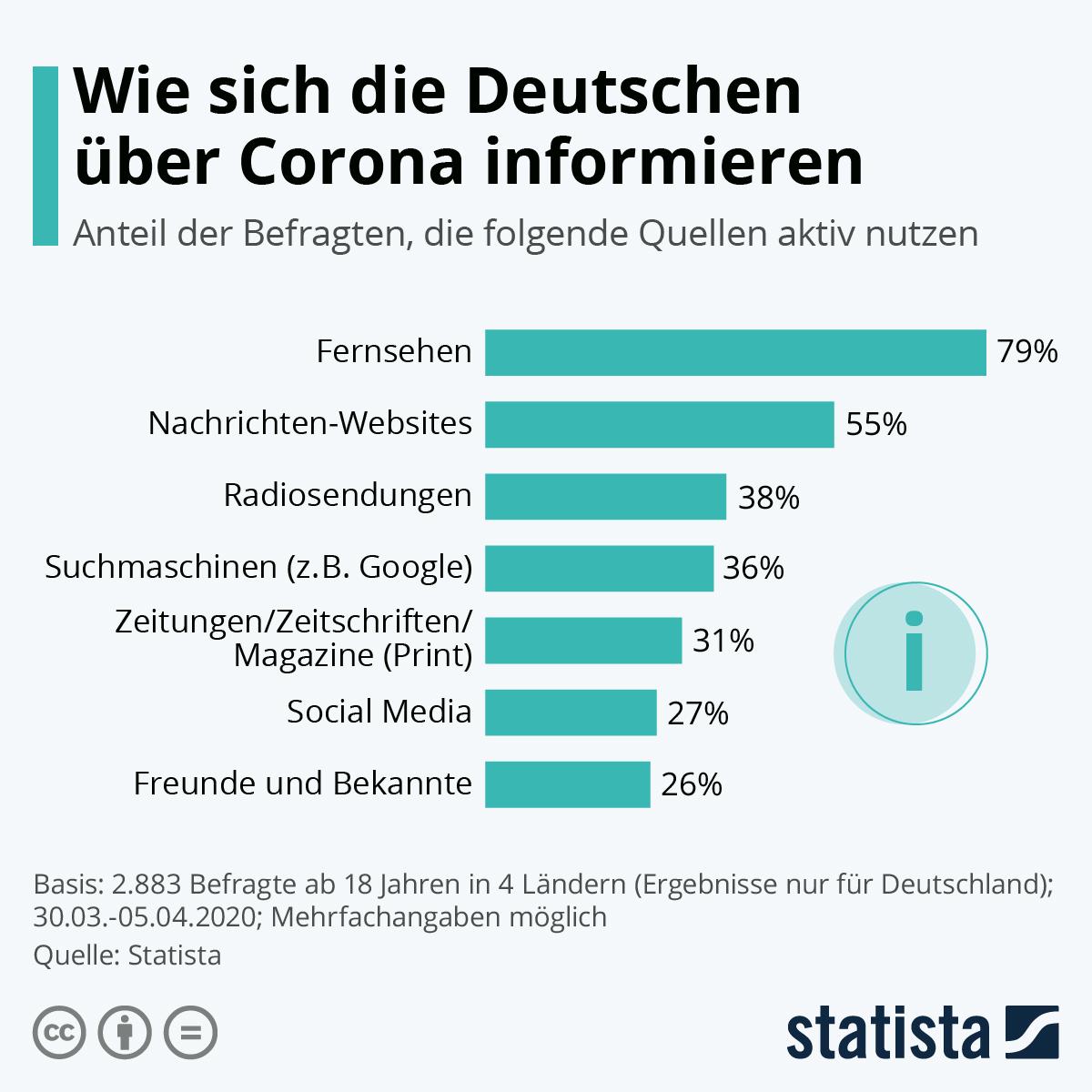 Infografik: Wie sich die Deutschen über Corona informieren | Statista