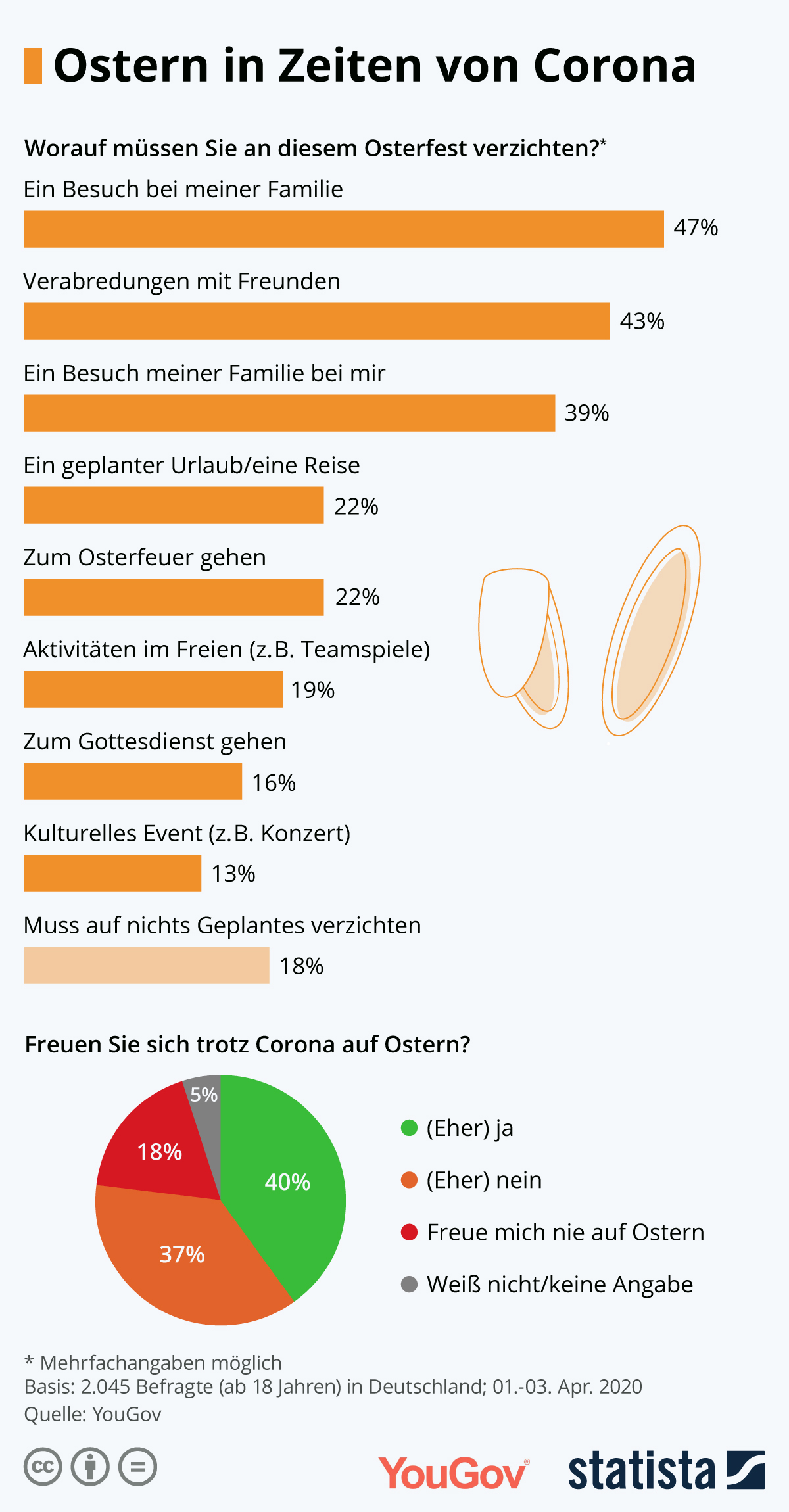 Infografik: Ostern in Zeiten von Corona | Statista