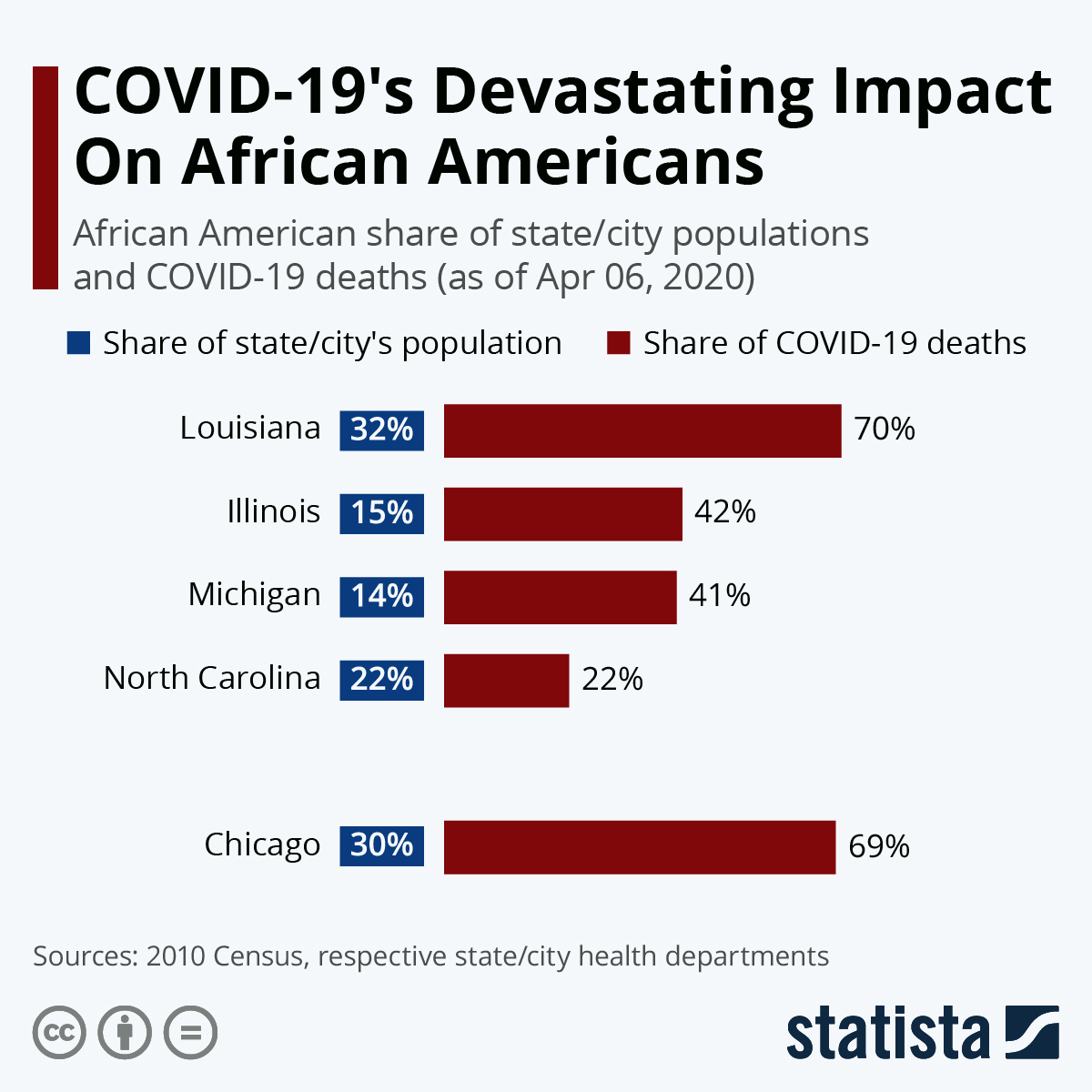 Infographic: COVID-19's Devastating Impact On African Americans | Statista