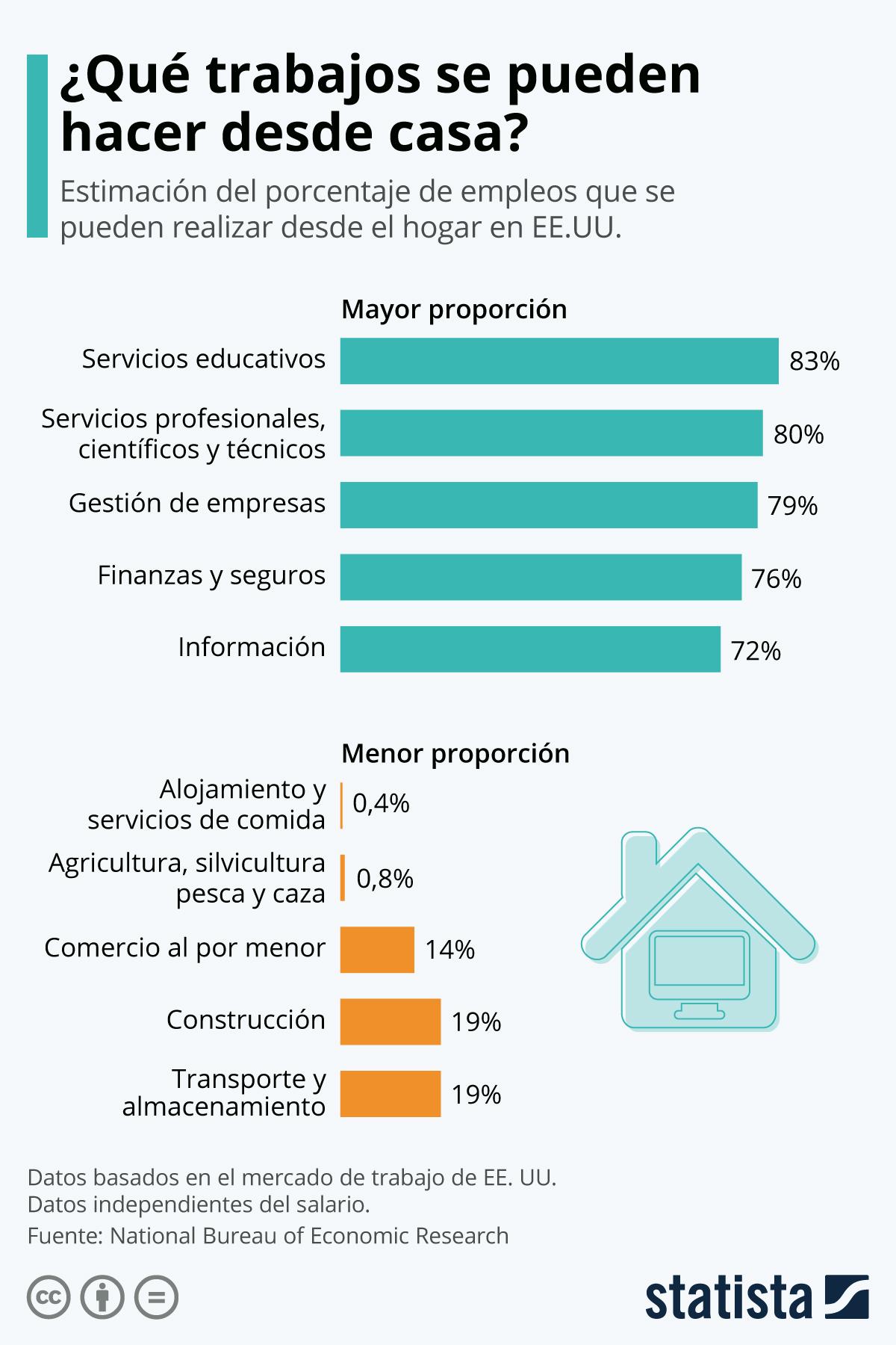 Infografía: ¿Qué trabajos se pueden hacer desde casa? | Statista