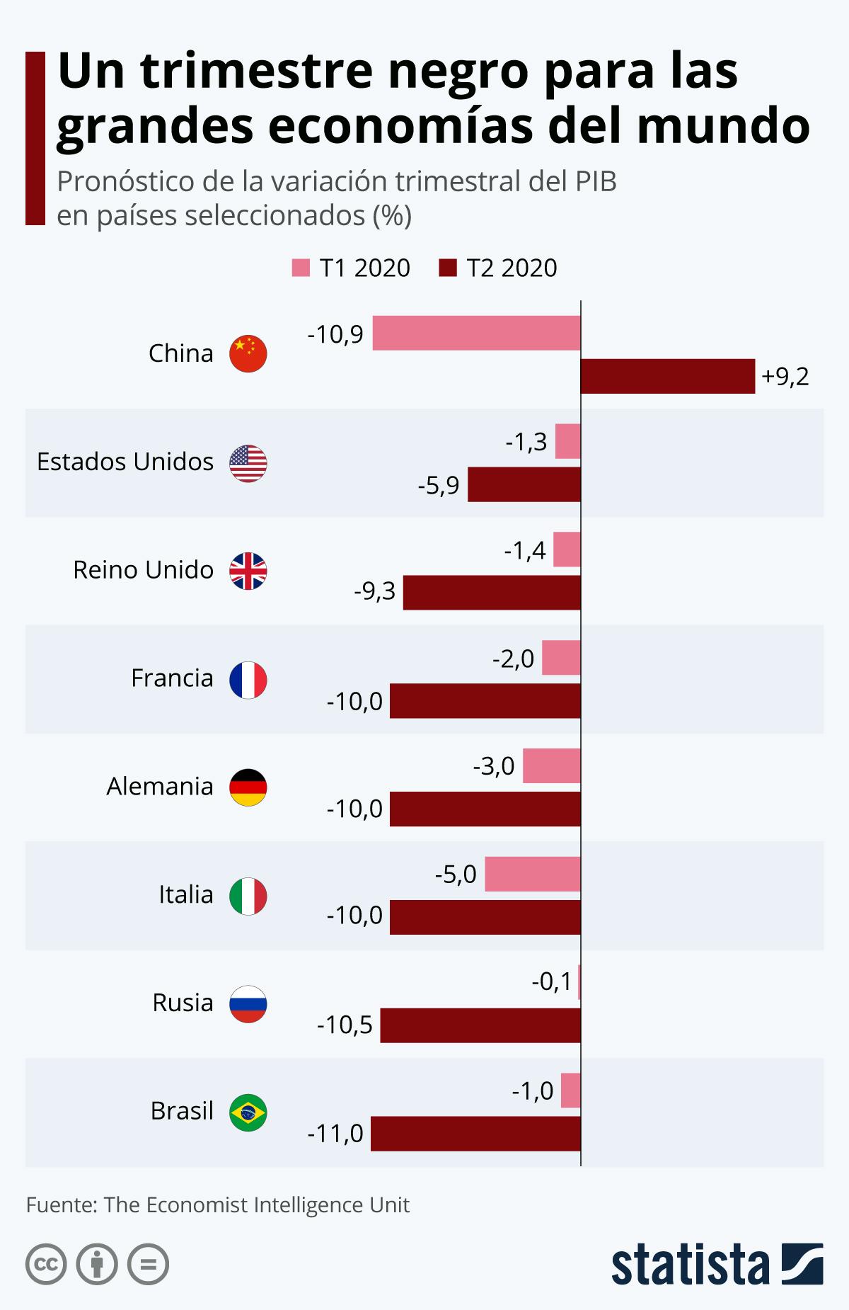 Infografía: Un trimestre negro para casi todas las grandes economías | Statista