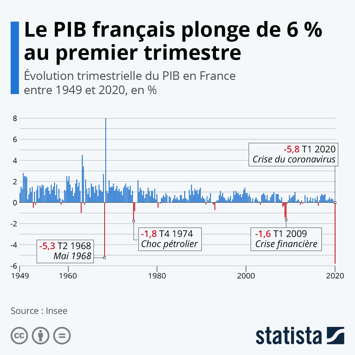 Infographie: Le PIB français a chuté de 5,8 % au premier trimestre | Statista