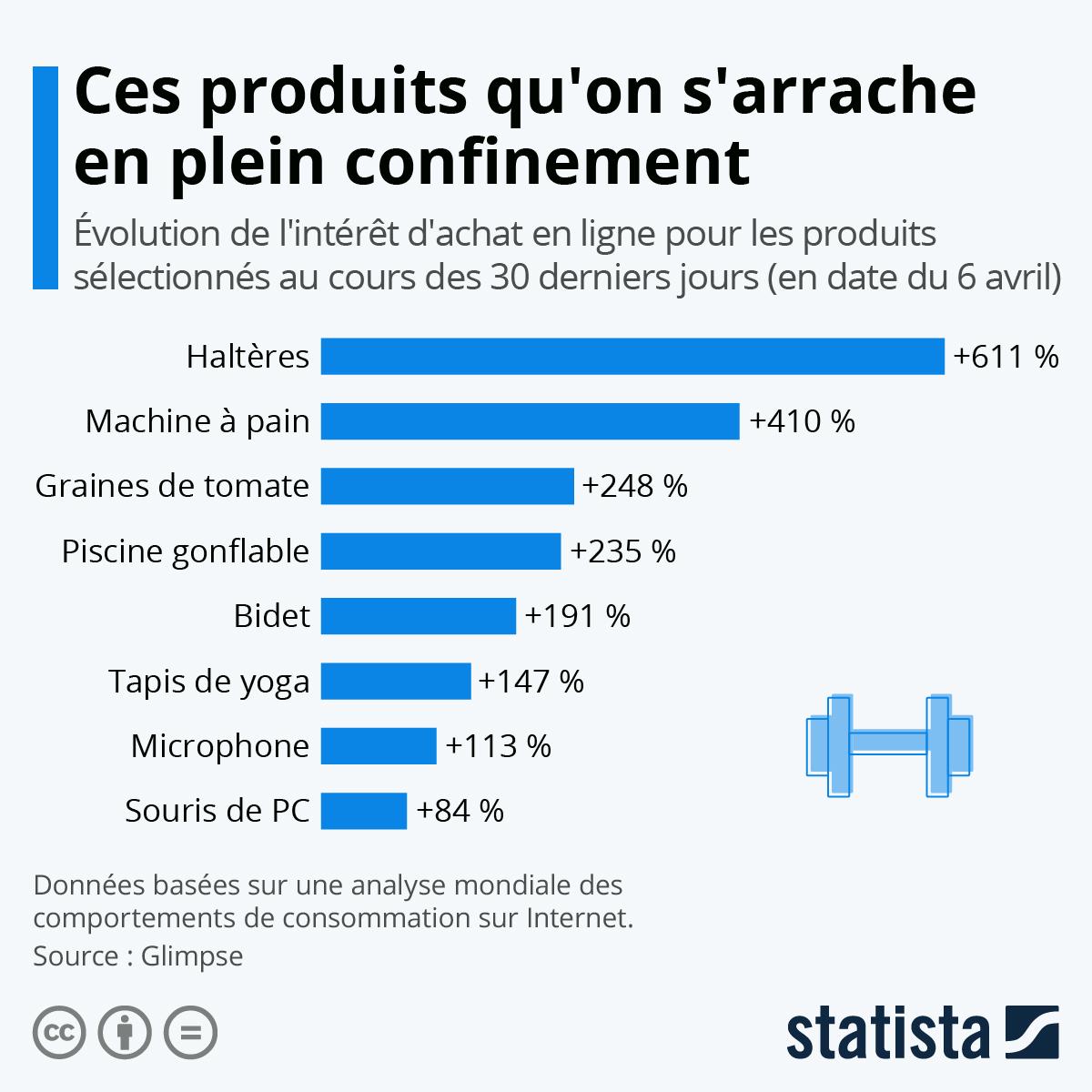 Infographie: Ces produits qu'on s'arrache en plein confinement | Statista