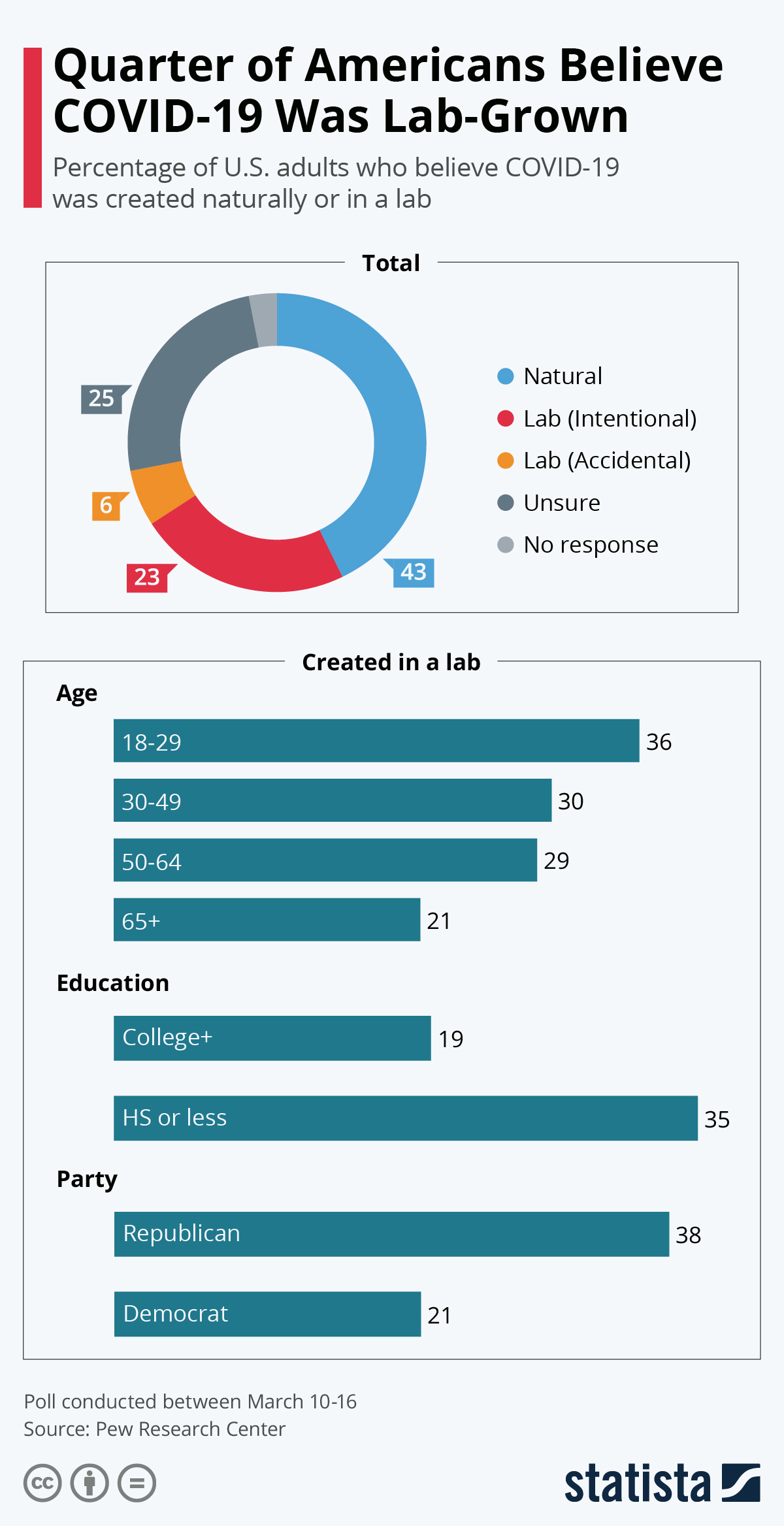 Infographic: Quarter of Americans Believe COVID-19 Was Lab-Grown   Statista