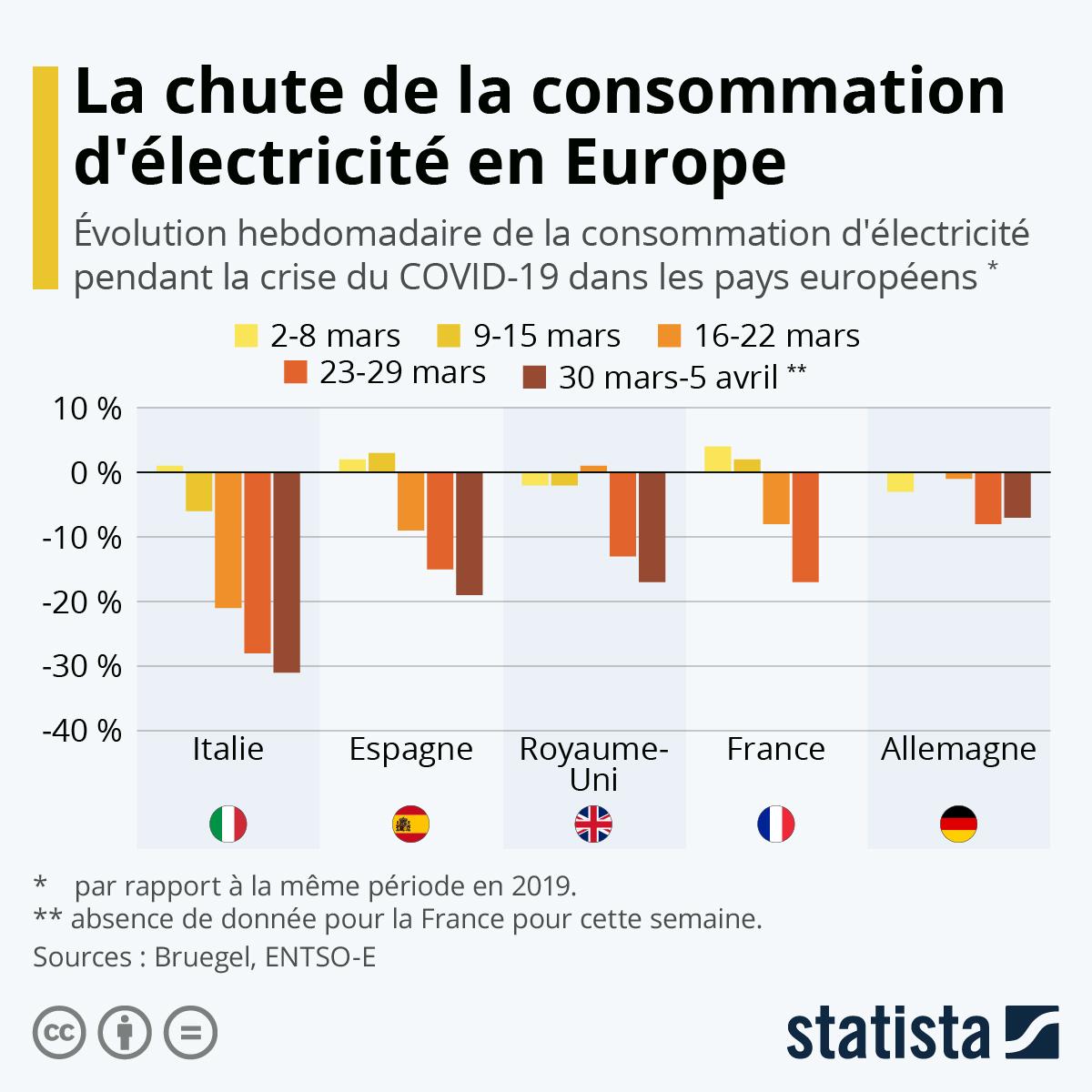 Infographie: La chute de la consommation d'électricité en Europe | Statista