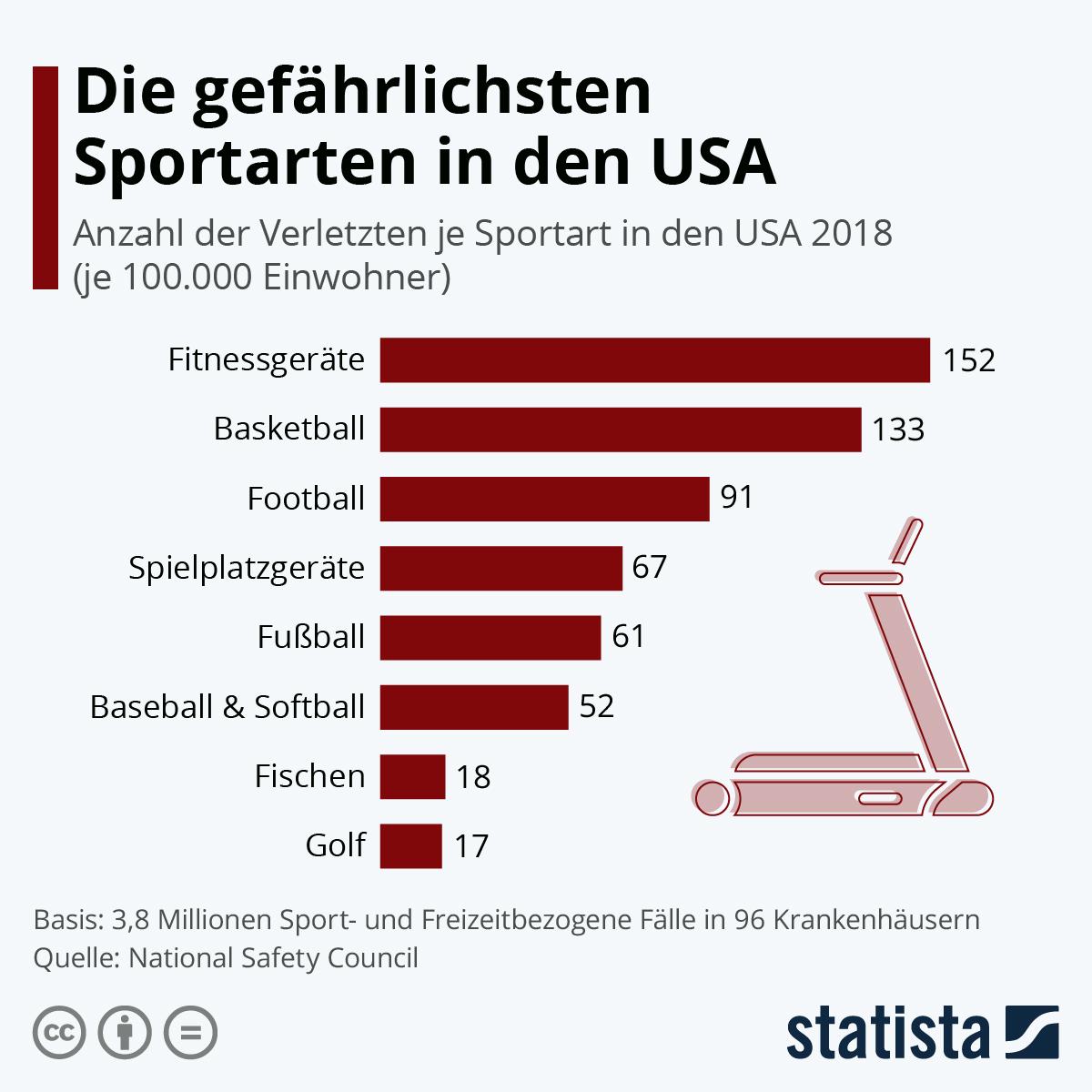 Инфографика: самый опасный вид спорта в США  Statista