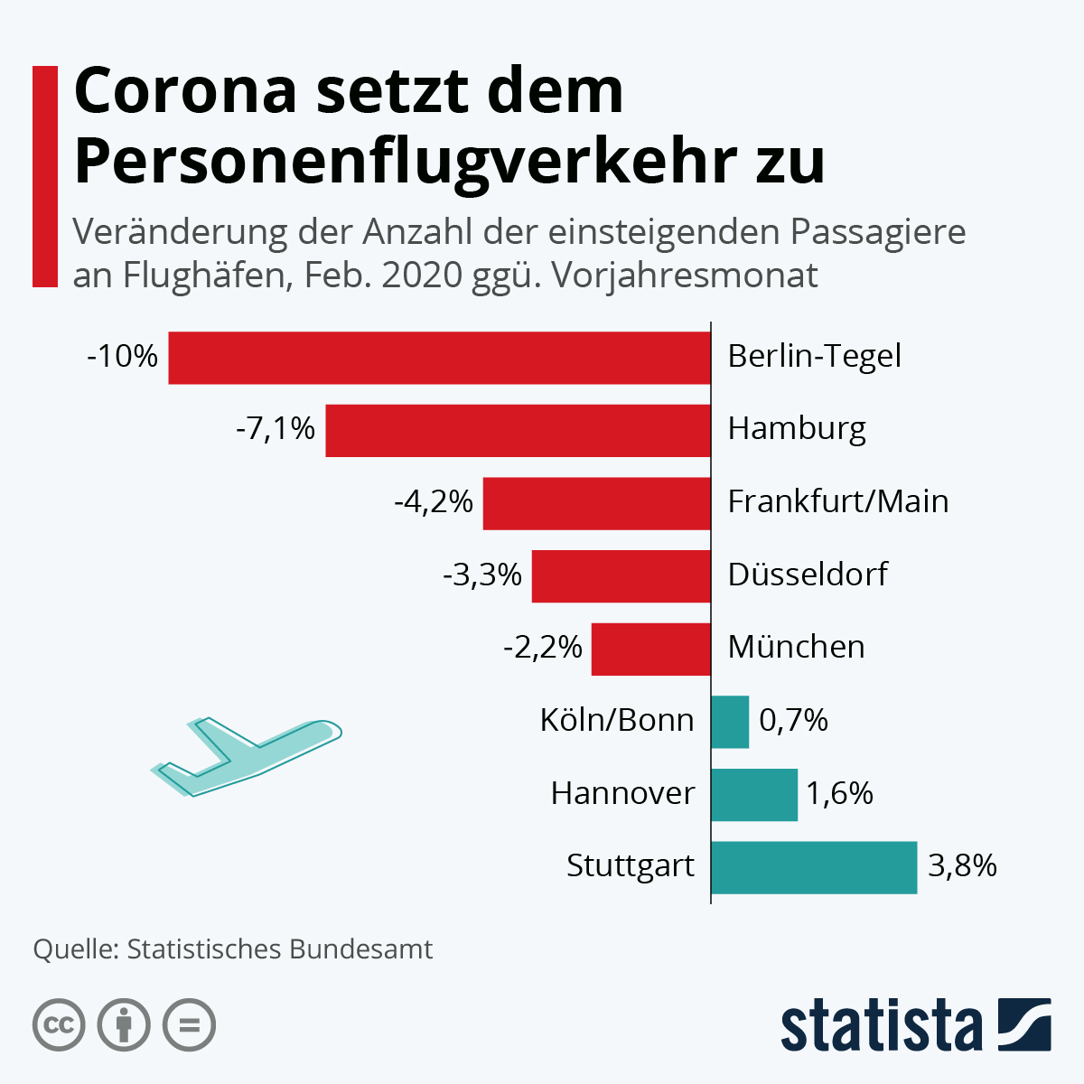 Infografik: Corona setzt dem Personenflugverkehr zu | Statista
