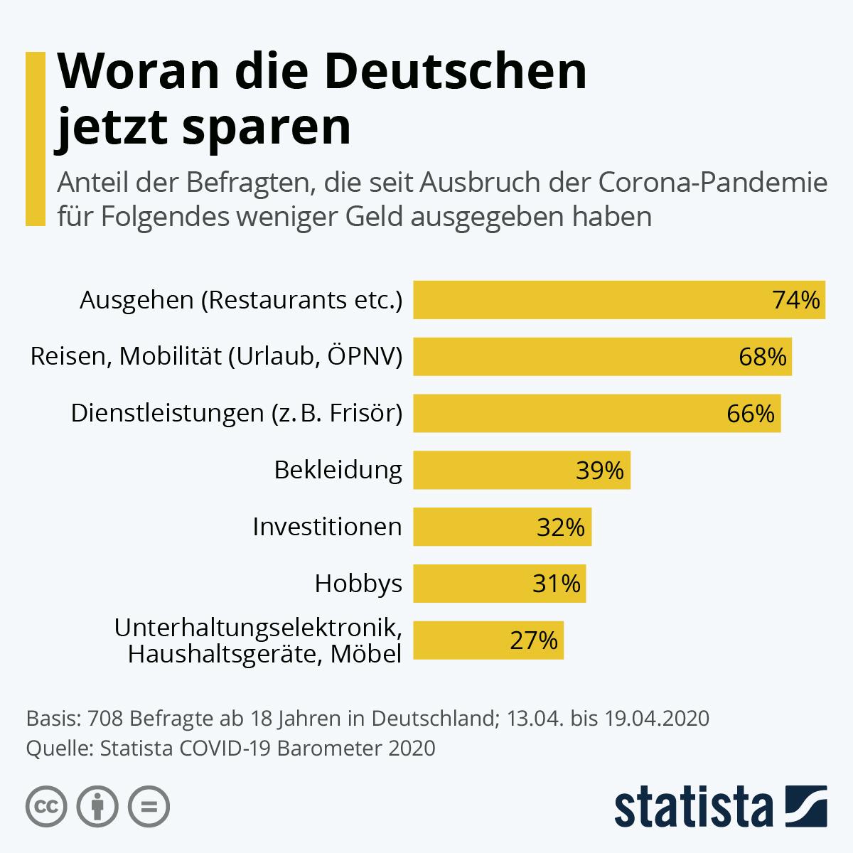 Infografik: Woran die Deutschen jetzt sparen | Statista