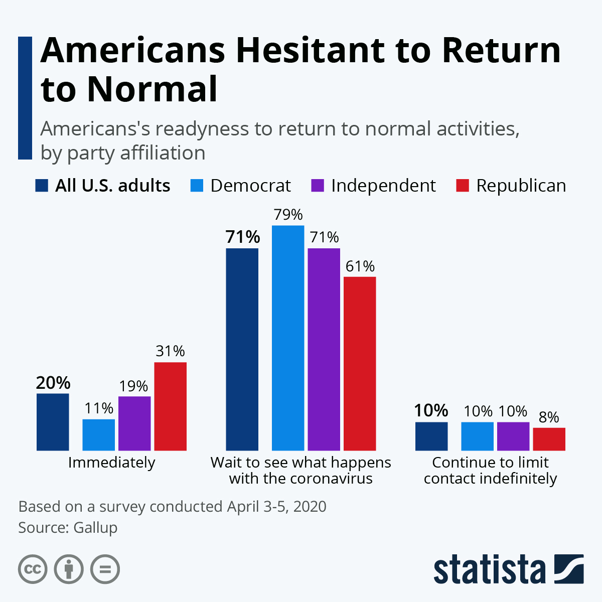 Infographic: Americans Hesitant to Return to Normal | Statista