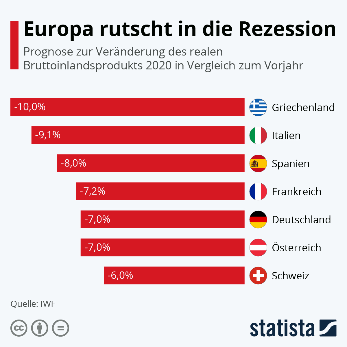 Europa rutscht in Rezession
