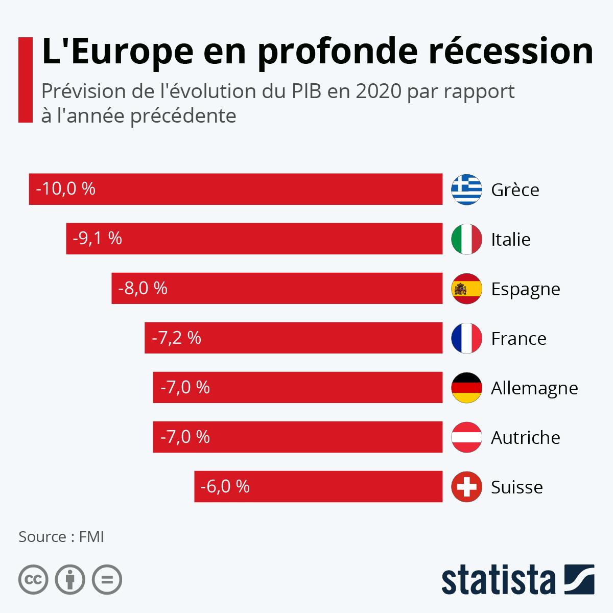Infographie: L'Europe en profonde récession | Statista