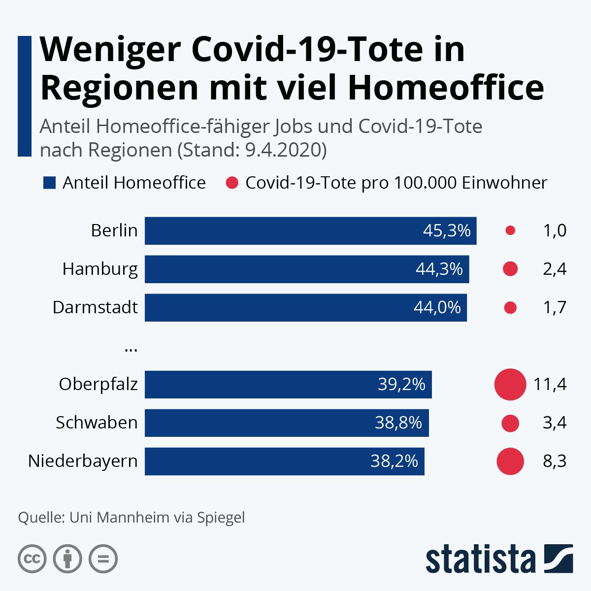 Weniger Covid-19-Tote in Regionen mit viel Homeoffice | Statista