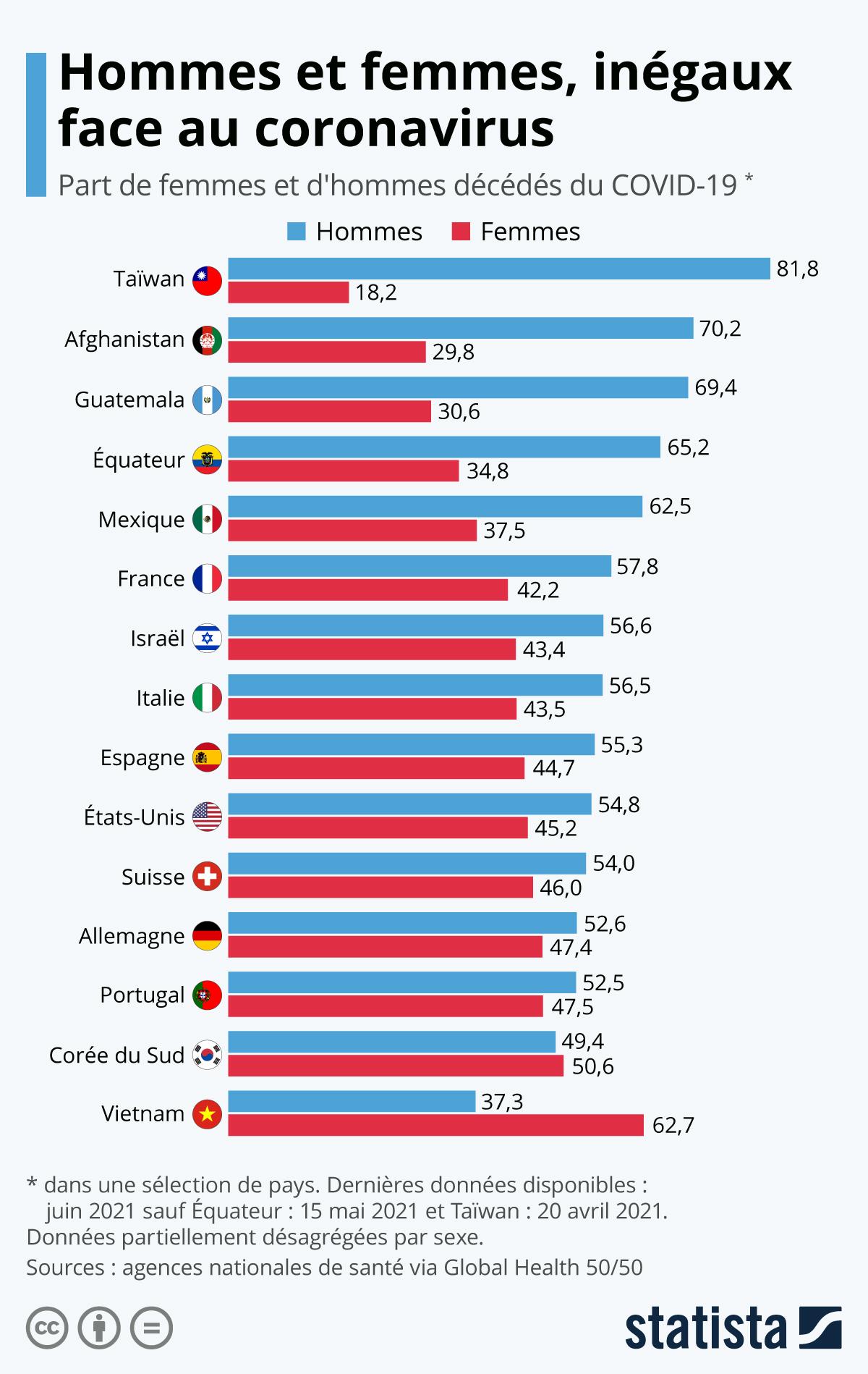 Infographie: Hommes et femmes, inégaux face au coronavirus | Statista