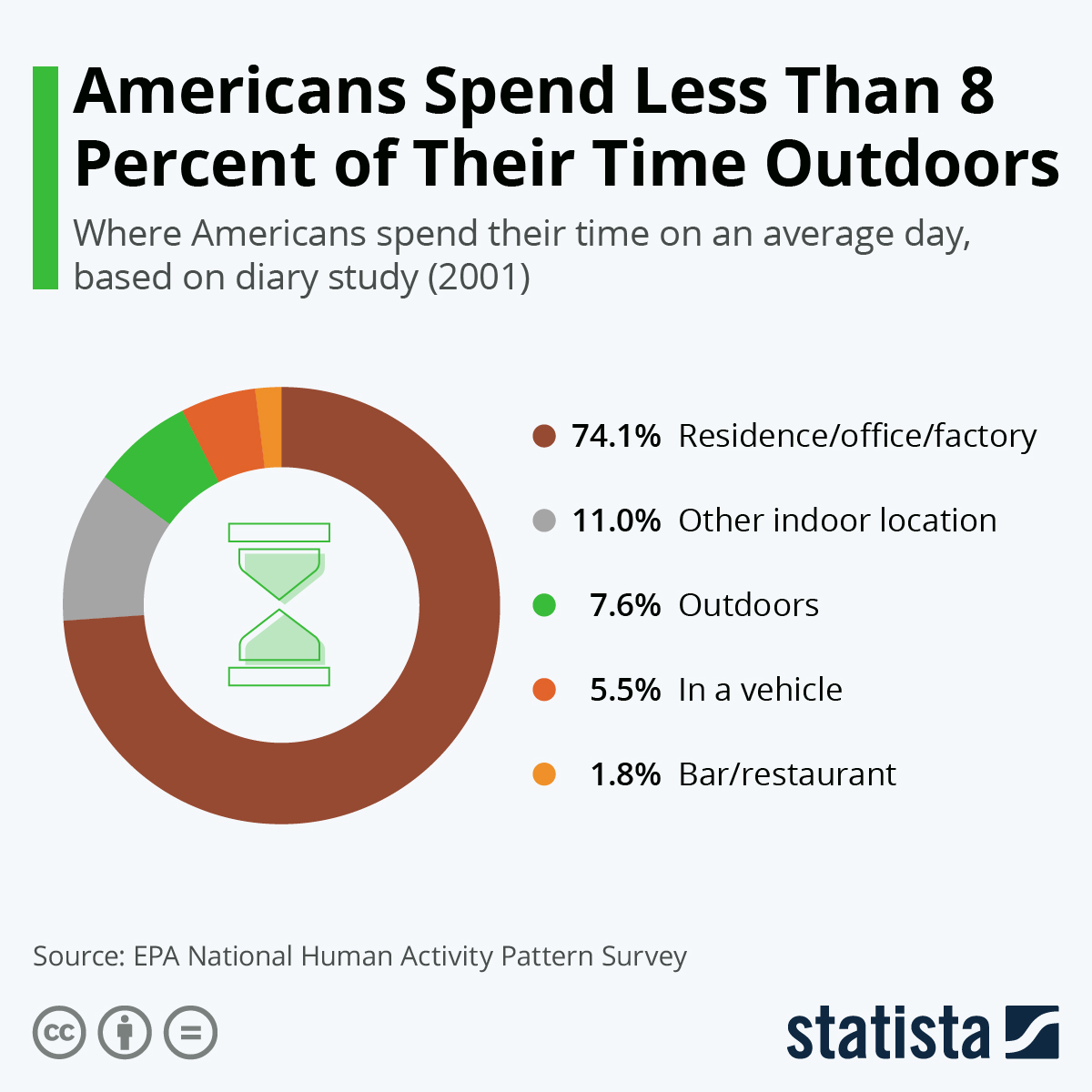 Infographic: Americans Spend Less Than 8 Percent of Their Time Outdoors   Statista