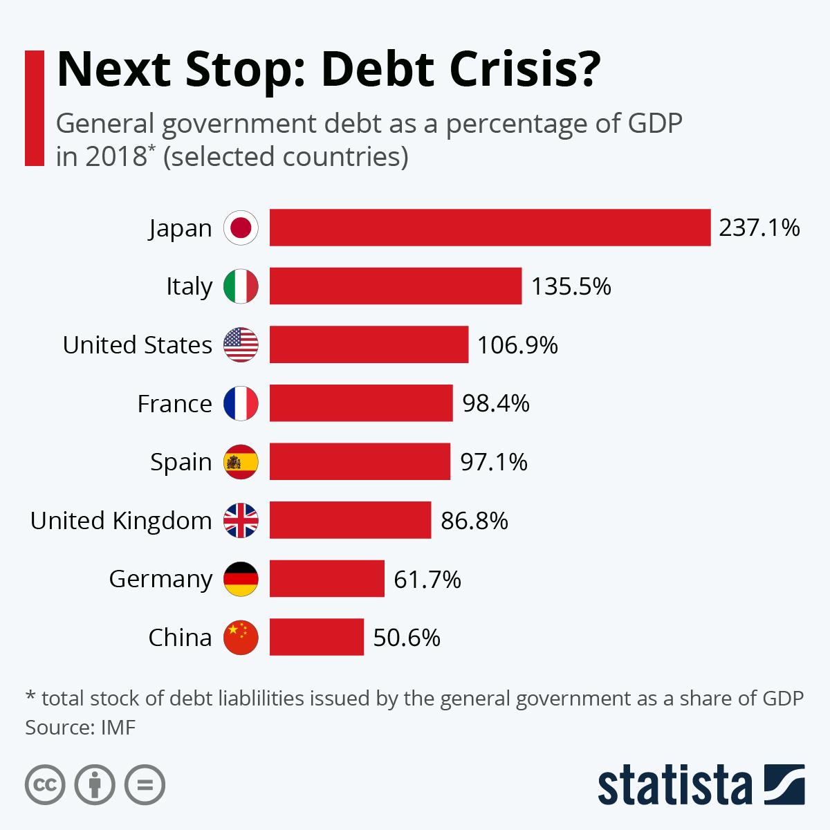 Infographic: Next Stop: Debt Crisis? | Statista